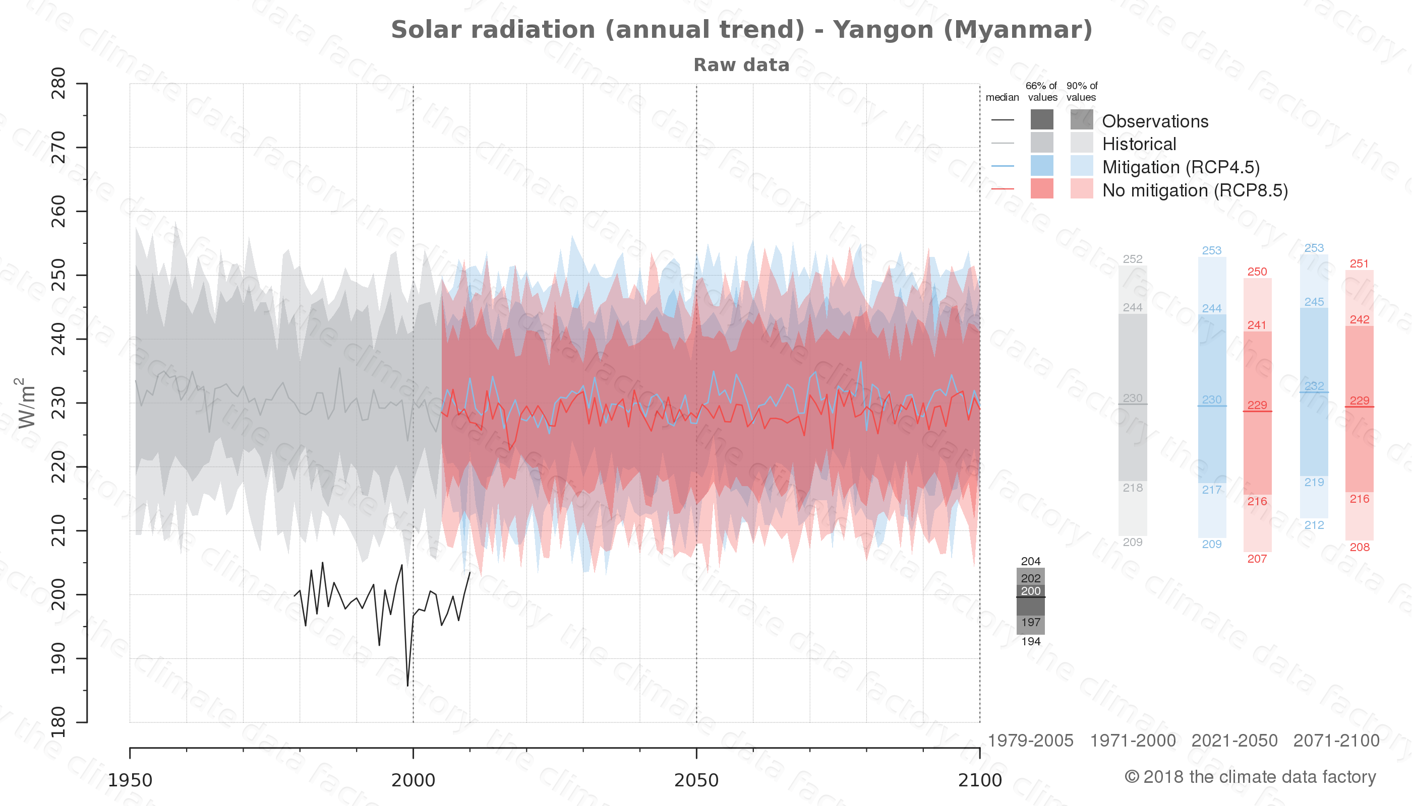 climate change data policy adaptation climate graph city data solar-radiation yangon myanmar