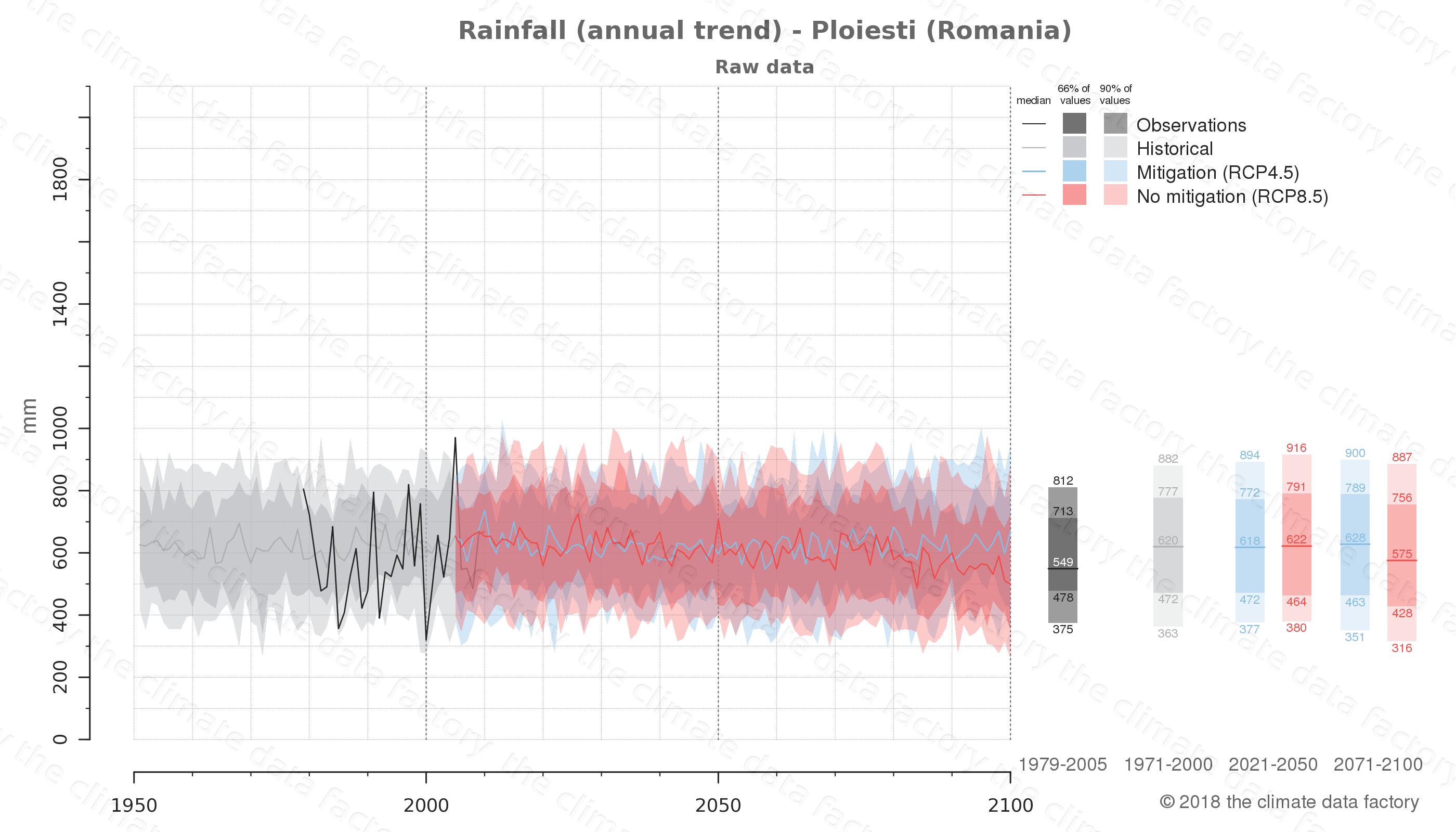 climate change data policy adaptation climate graph city data rainfall ploiesti romania