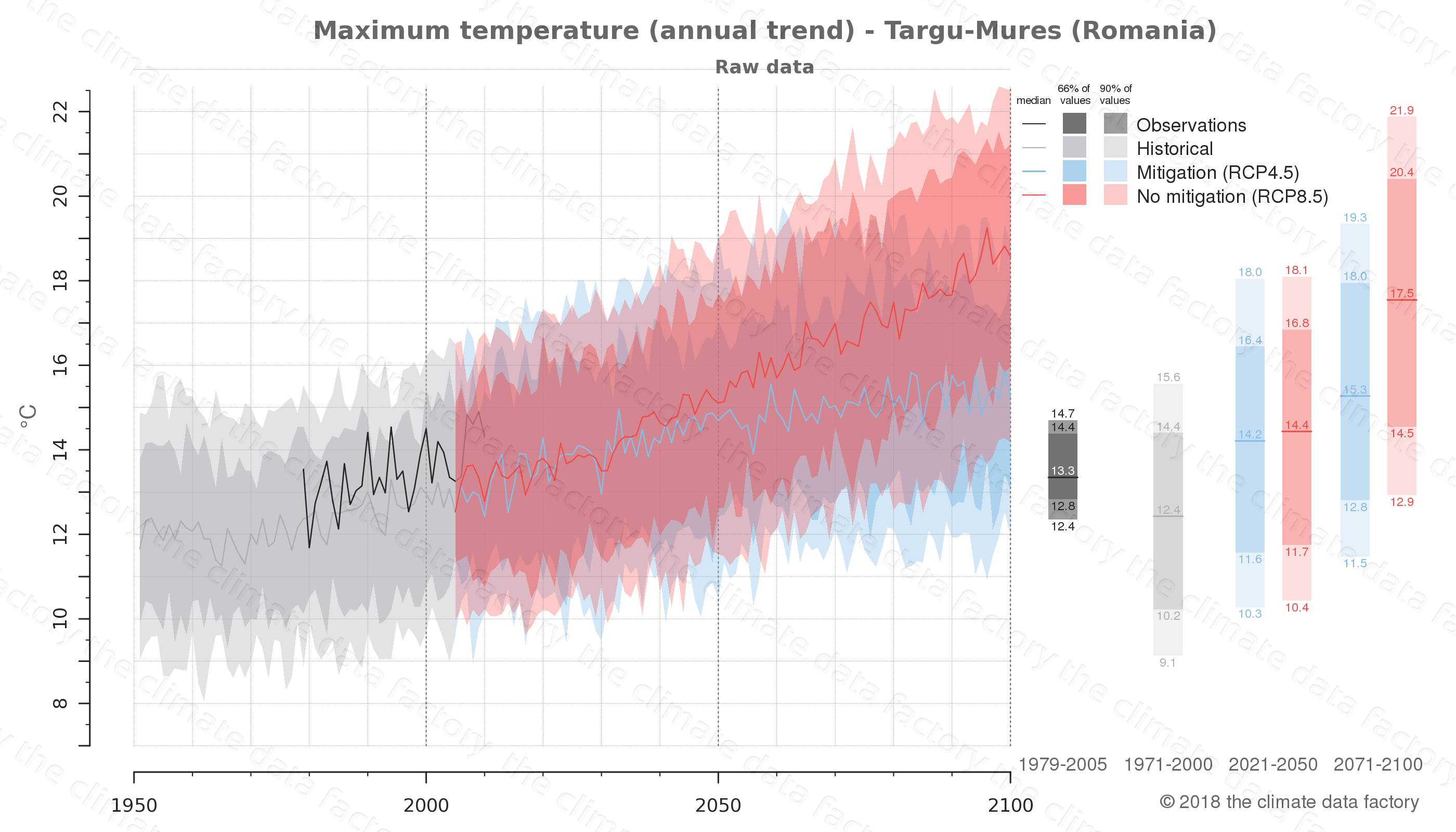 climate change data policy adaptation climate graph city data maximum-temperature targu-mures romania