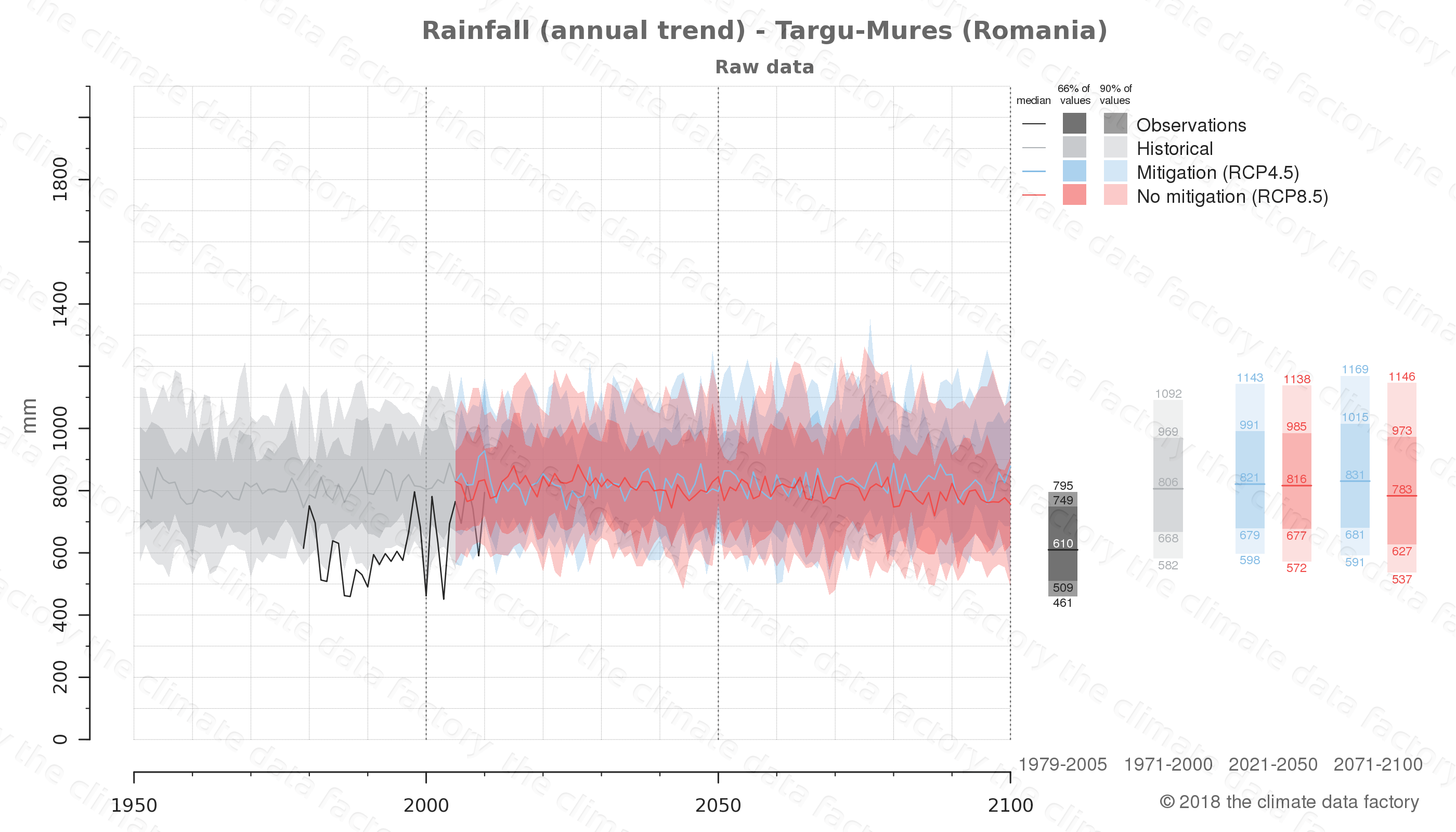 climate change data policy adaptation climate graph city data rainfall targu-mures romania