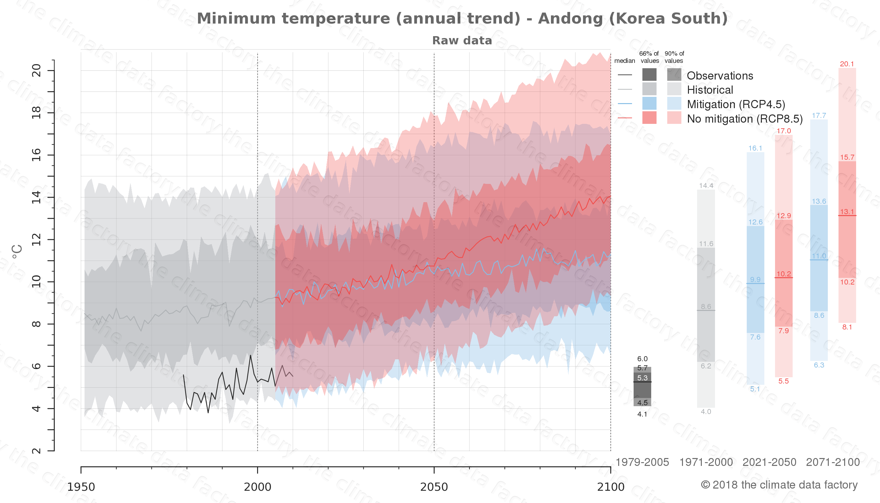 climate change data policy adaptation climate graph city data minimum-temperature andong south korea