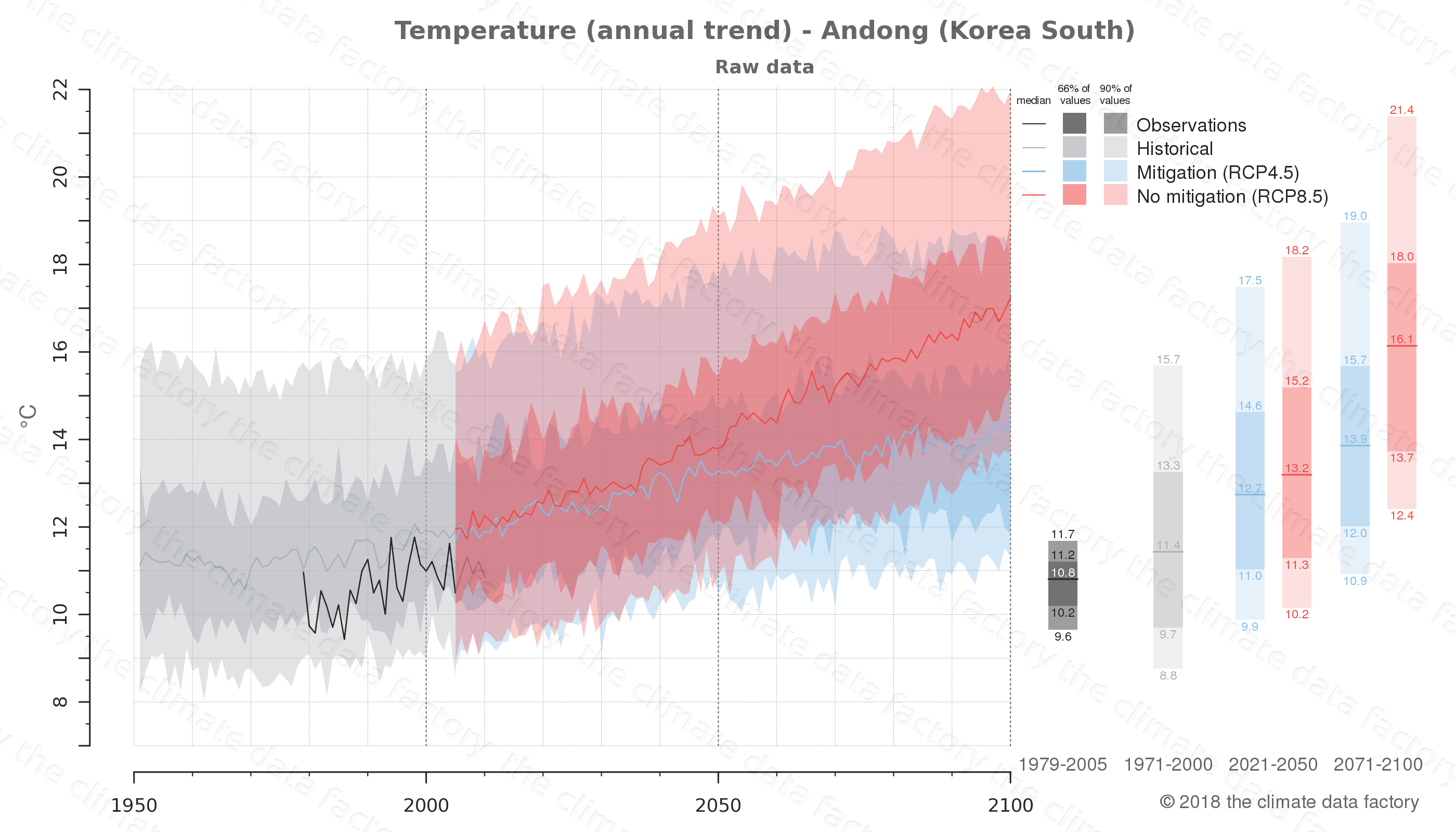 climate change data policy adaptation climate graph city data temperature andong south korea