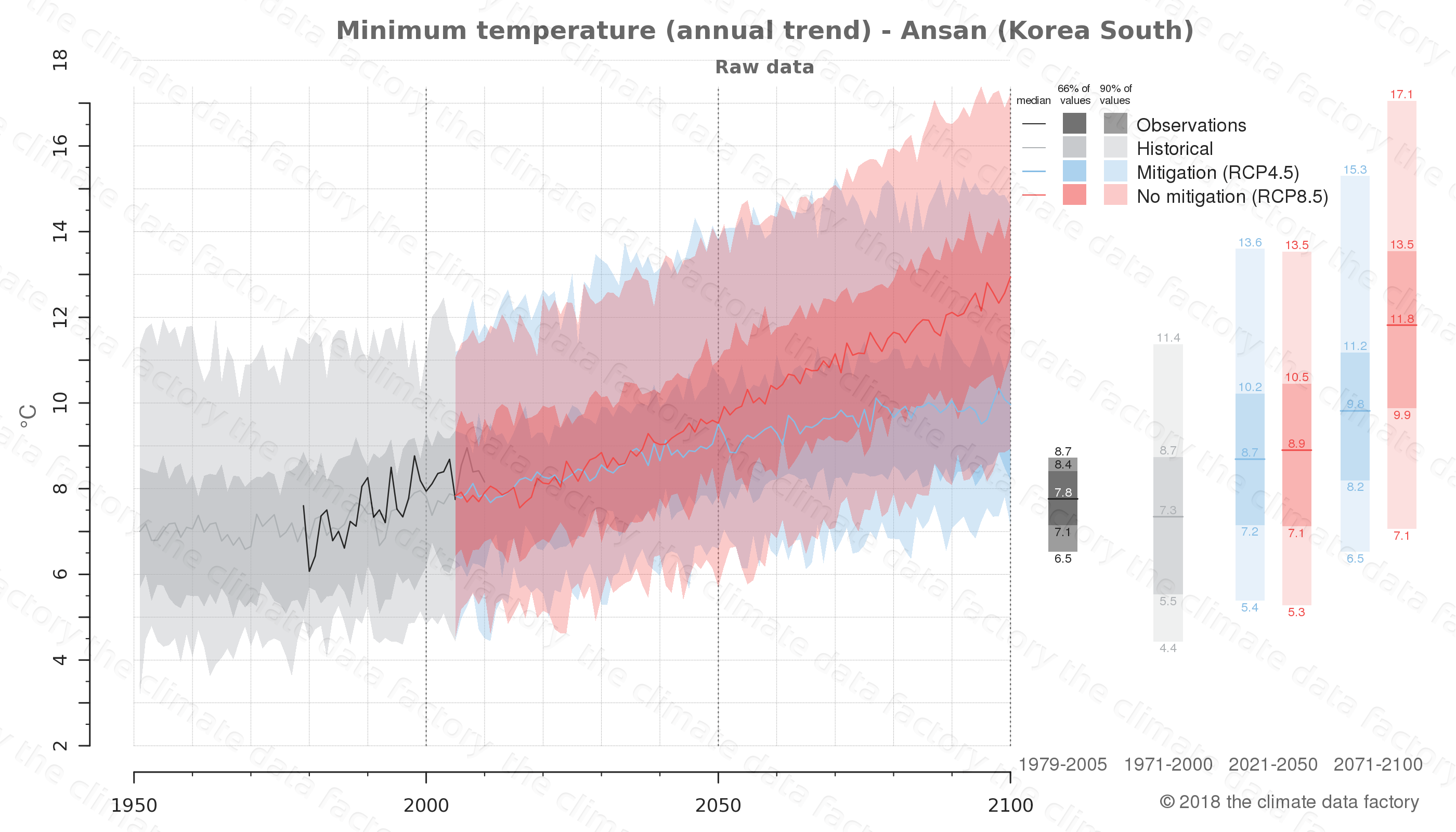 climate change data policy adaptation climate graph city data minimum-temperature ansan south korea