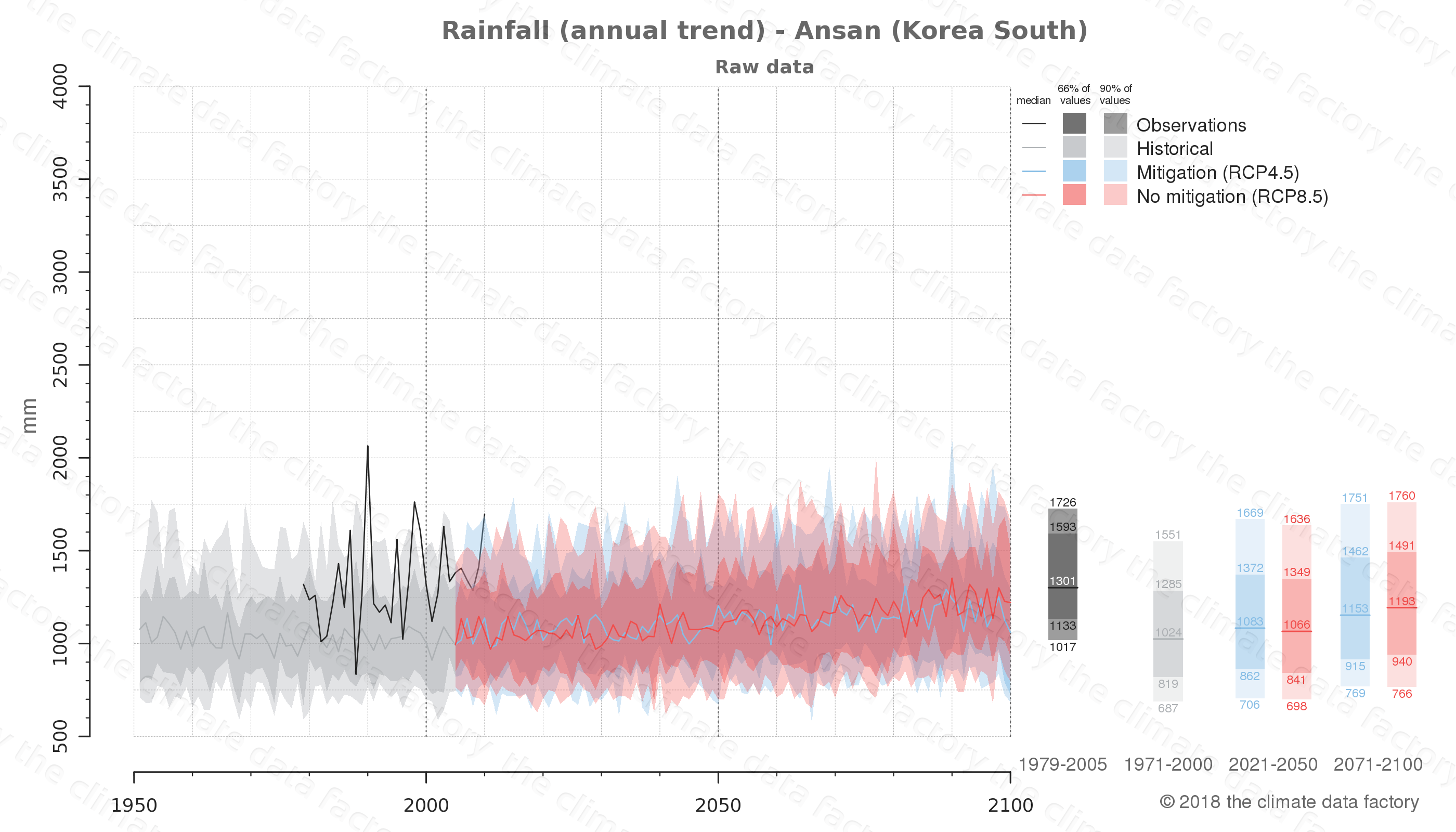 climate change data policy adaptation climate graph city data rainfall ansan south korea
