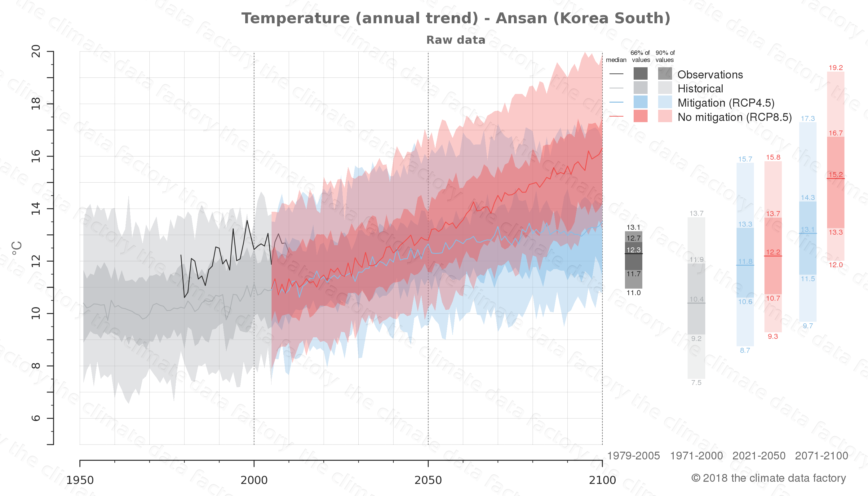 climate change data policy adaptation climate graph city data temperature ansan south korea