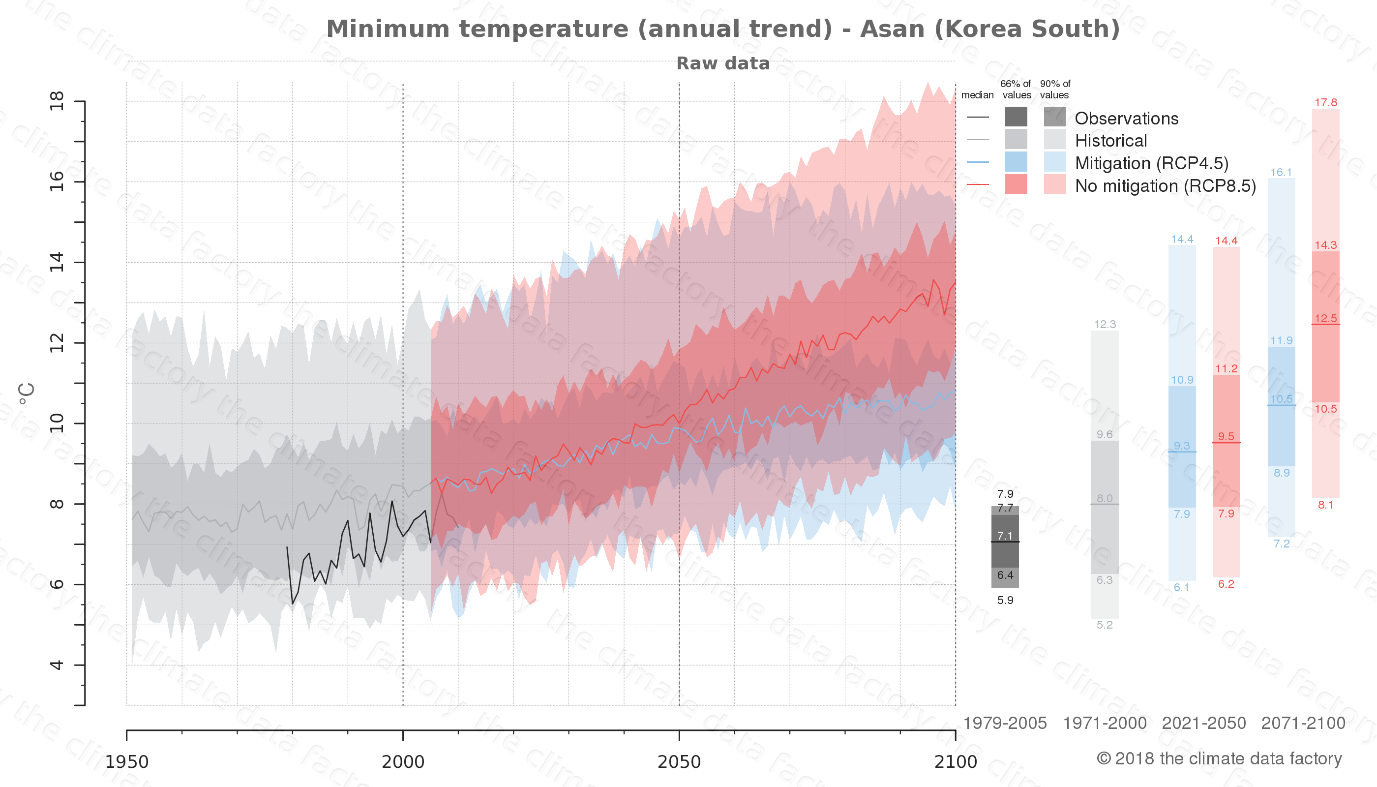 climate change data policy adaptation climate graph city data minimum-temperature asan south korea