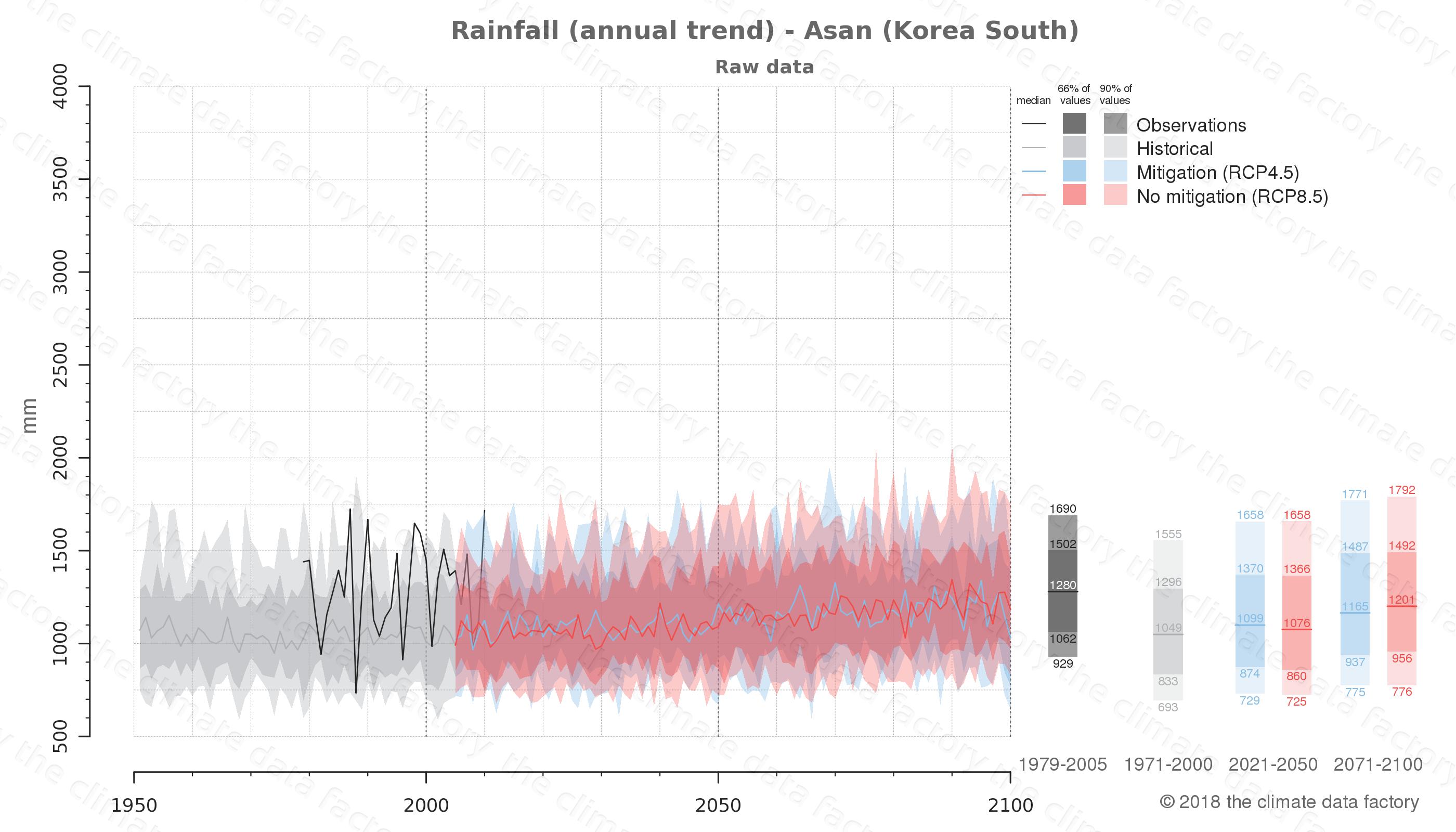 climate change data policy adaptation climate graph city data rainfall asan south korea