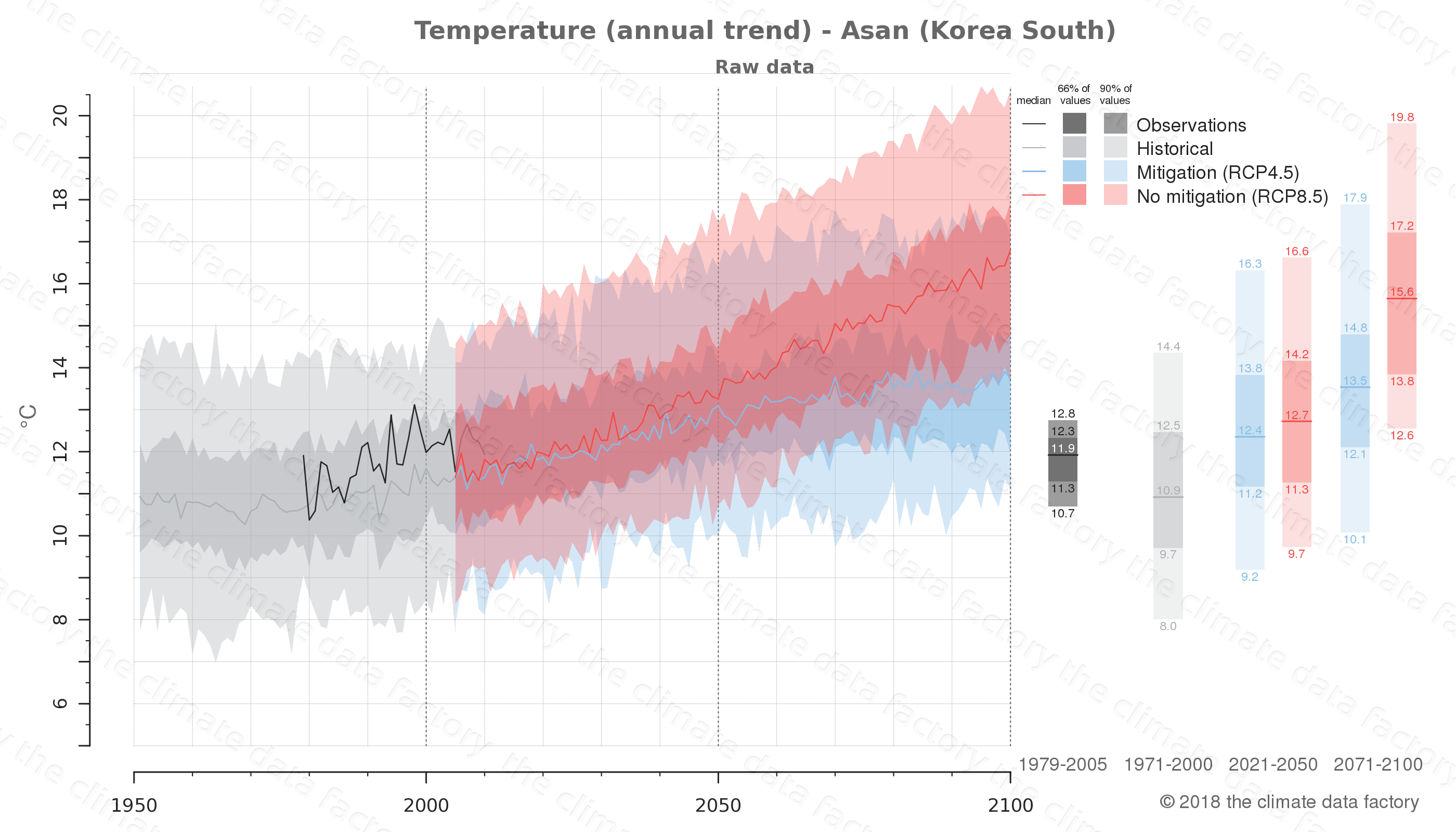 climate change data policy adaptation climate graph city data temperature asan south korea