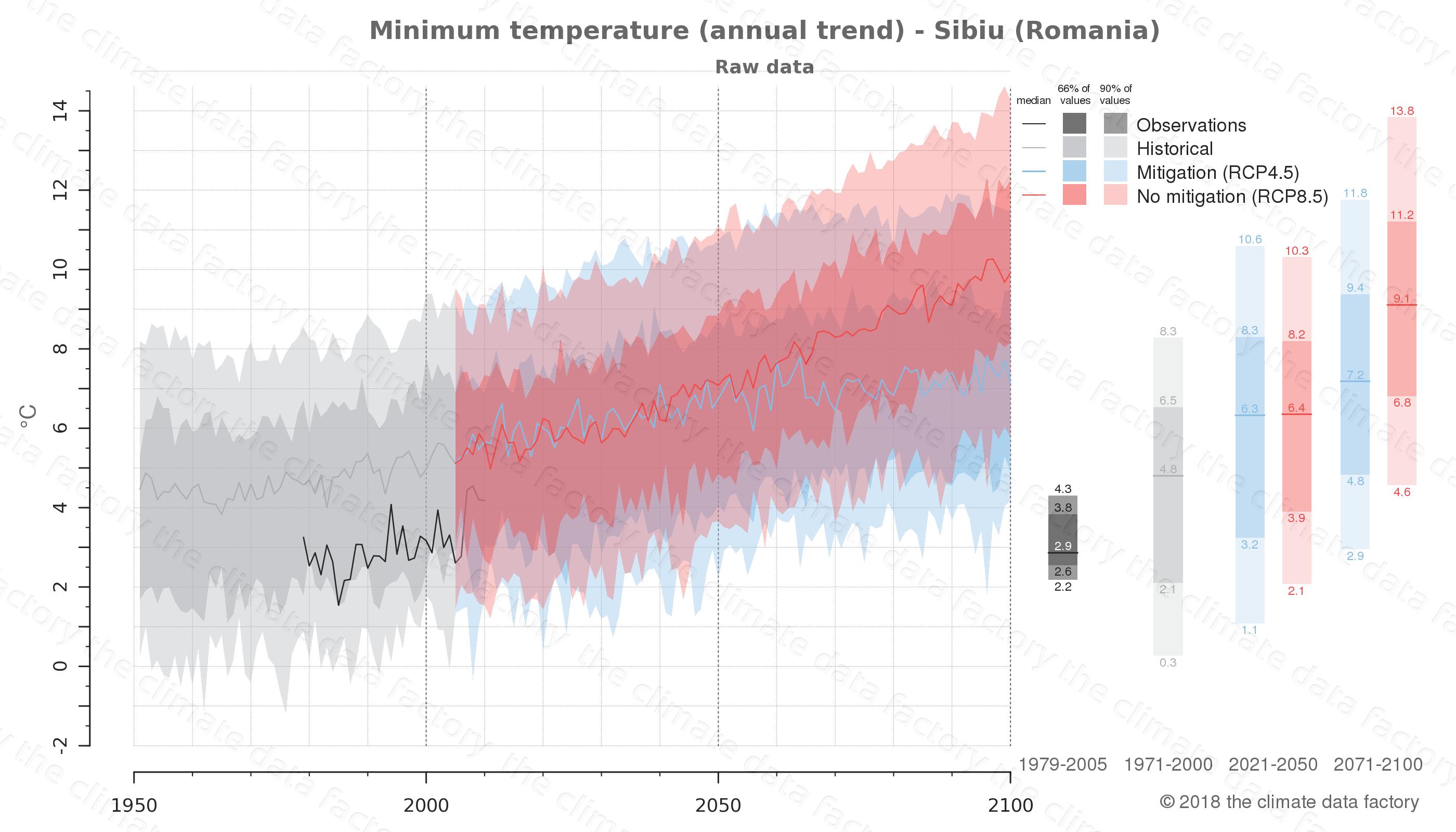 climate change data policy adaptation climate graph city data minimum-temperature sibiu romania