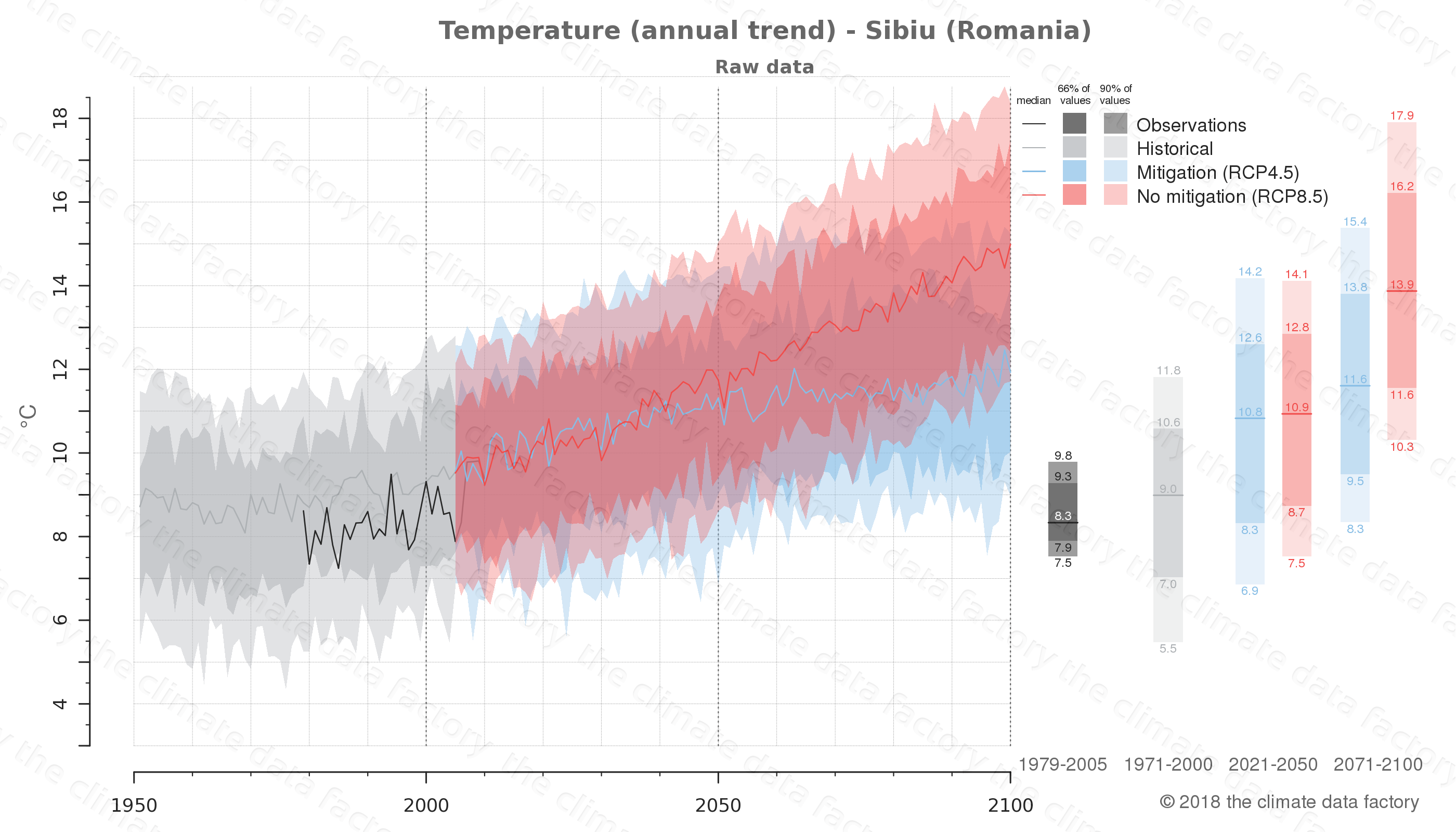 climate change data policy adaptation climate graph city data temperature sibiu romania