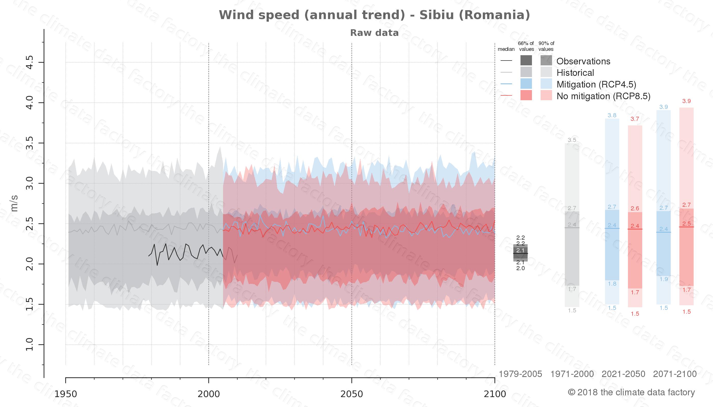 climate change data policy adaptation climate graph city data wind-speed sibiu romania