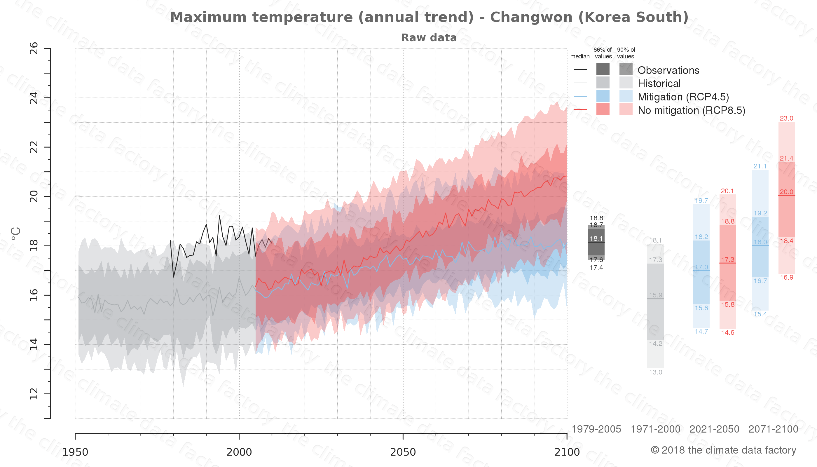 climate change data policy adaptation climate graph city data maximum-temperature changwon south korea