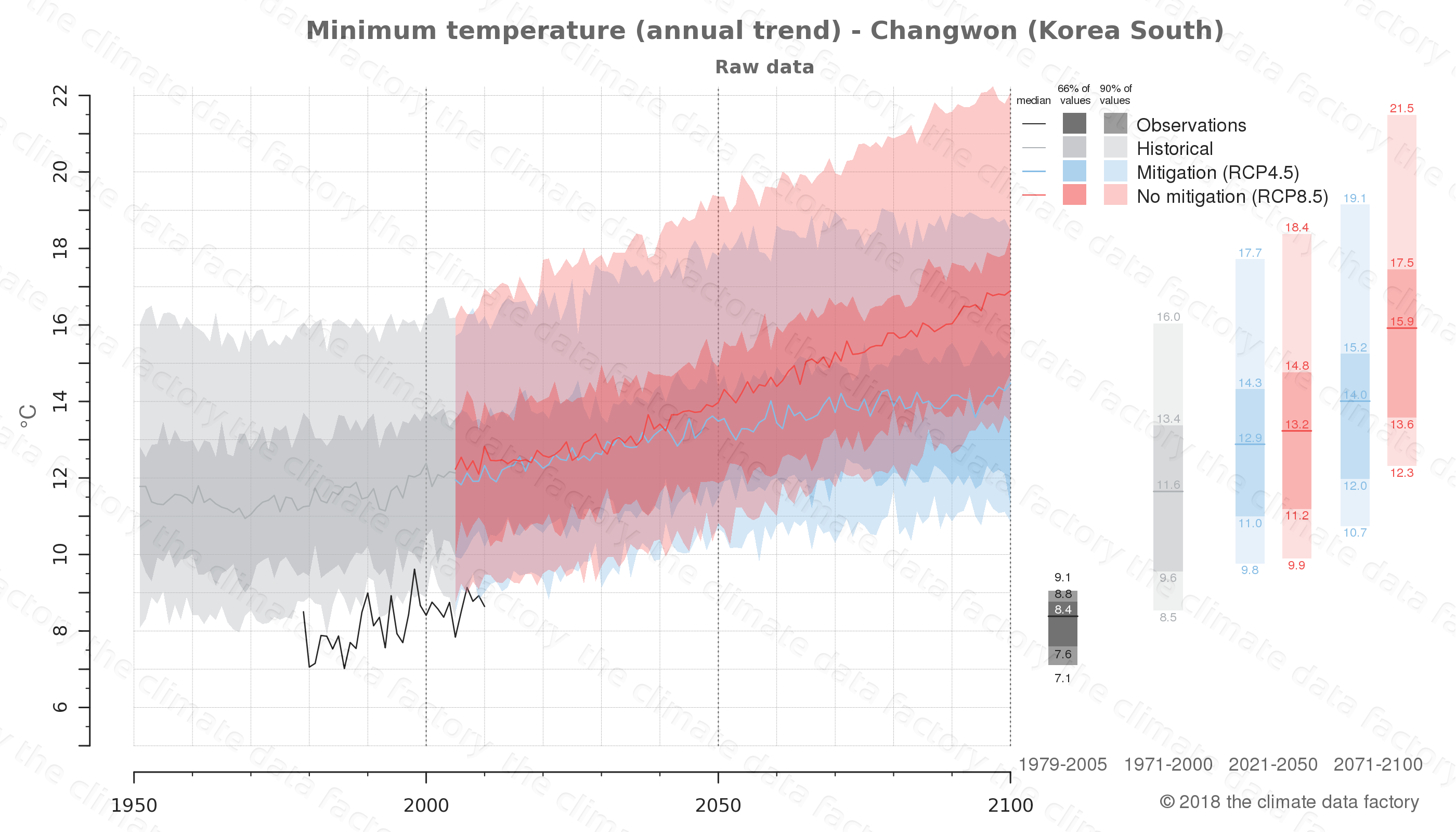 climate change data policy adaptation climate graph city data minimum-temperature changwon south korea