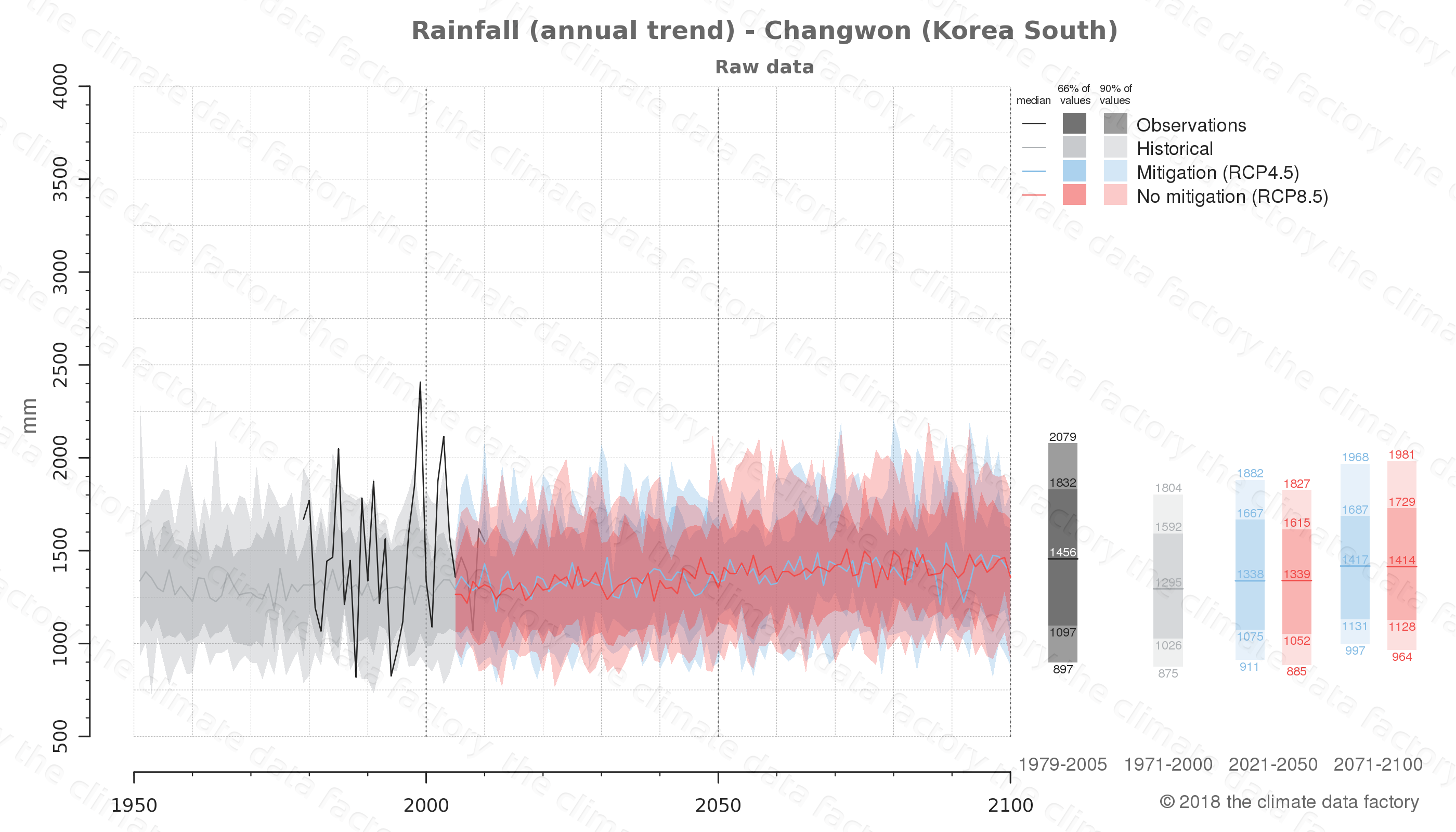 climate change data policy adaptation climate graph city data rainfall changwon south korea