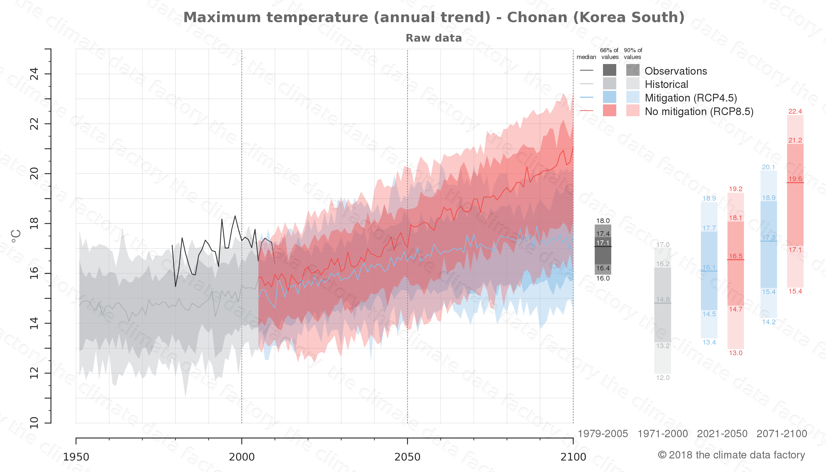 climate change data policy adaptation climate graph city data maximum-temperature chonan south korea