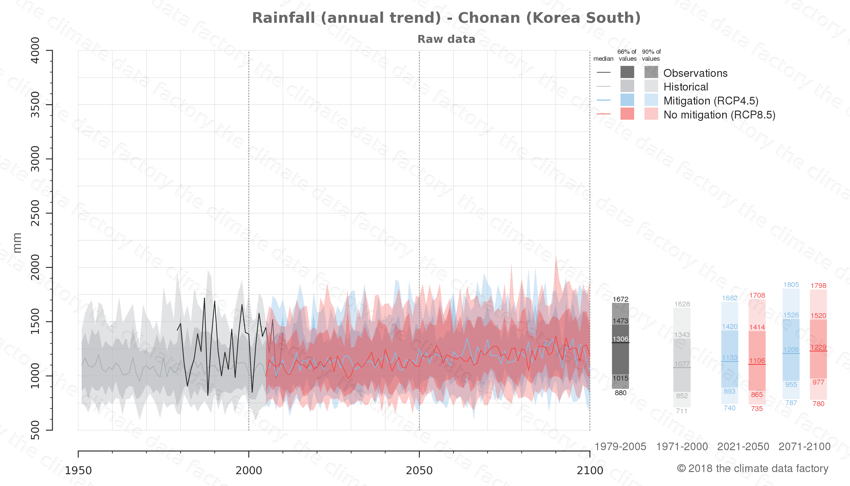 climate change data policy adaptation climate graph city data rainfall chonan south korea