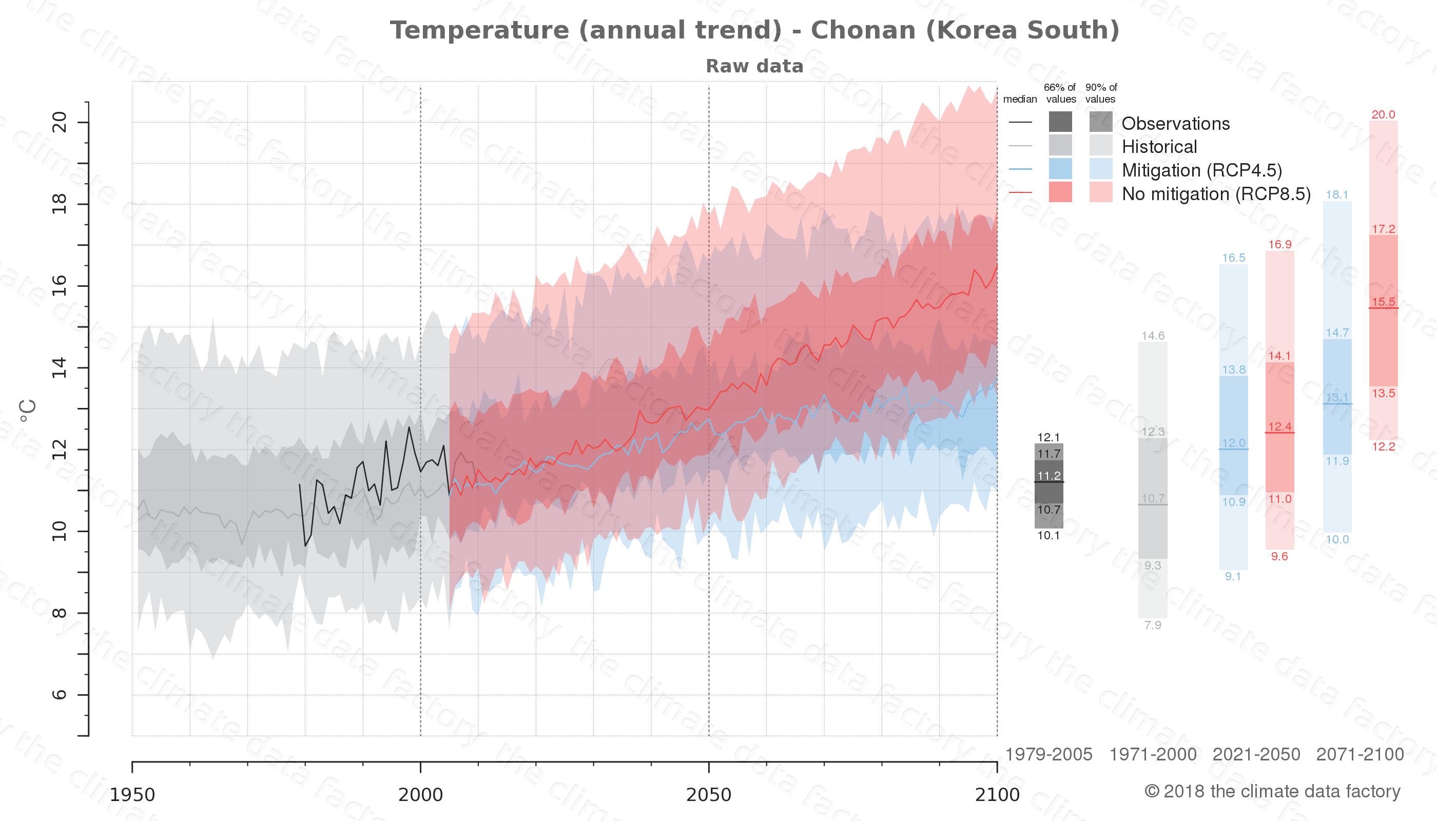 climate change data policy adaptation climate graph city data temperature chonan south korea