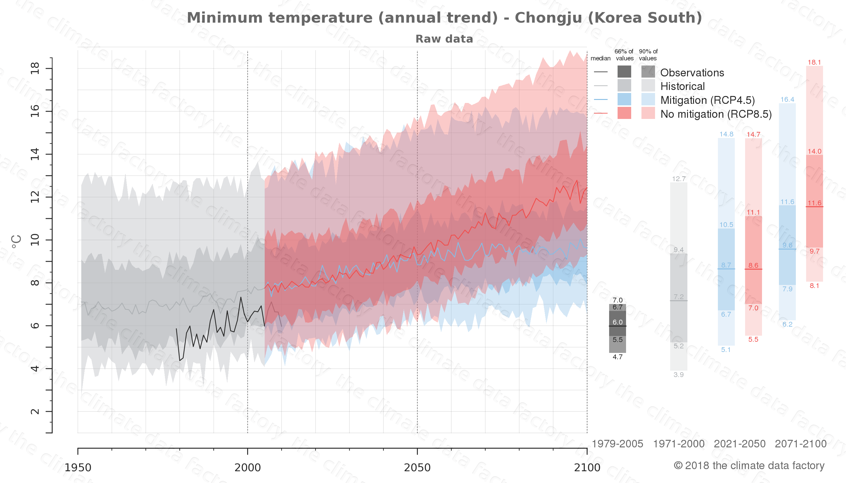 climate change data policy adaptation climate graph city data minimum-temperature chongju south korea