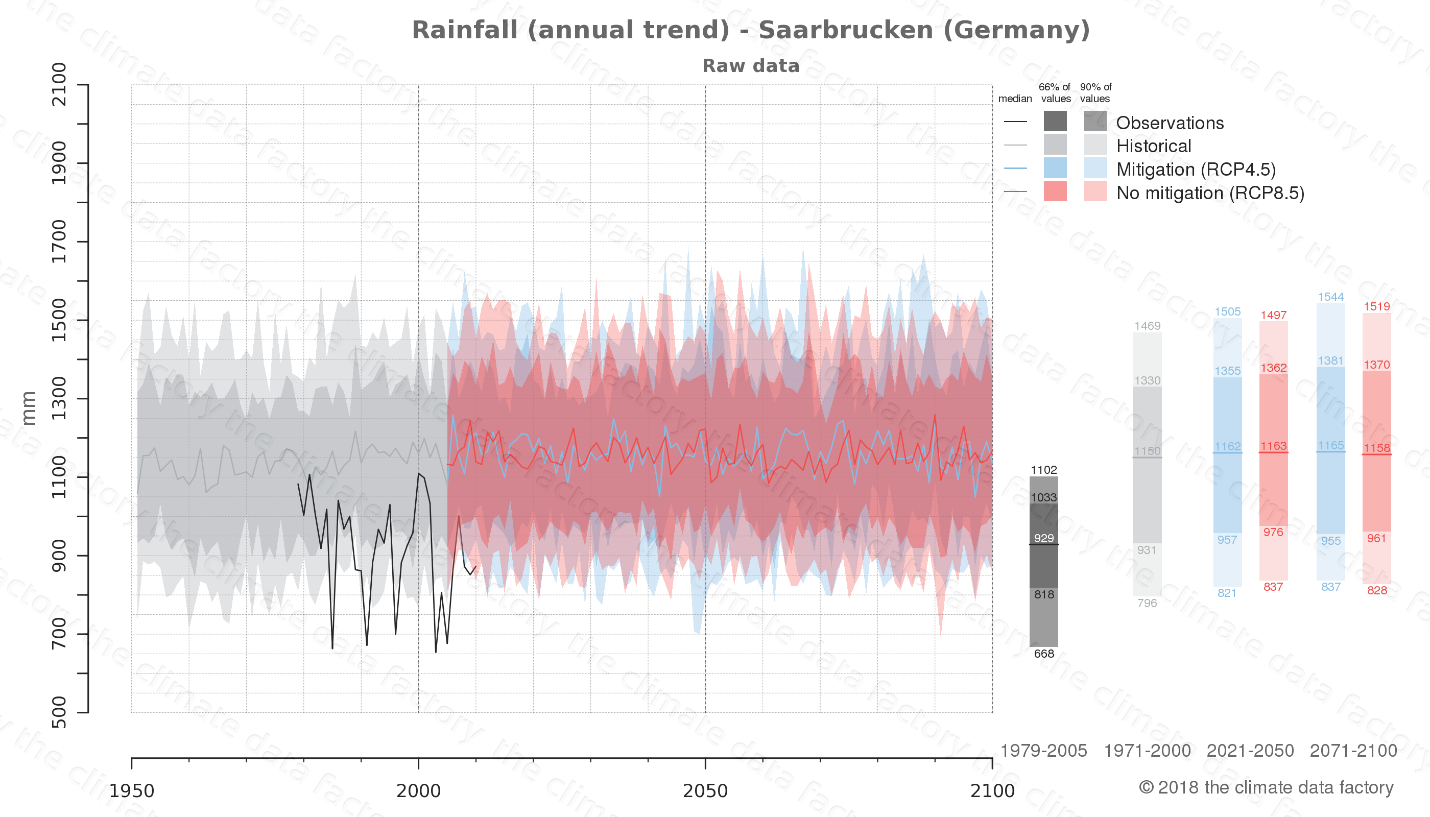 climate change data policy adaptation climate graph city data rainfall saarbrucken germany