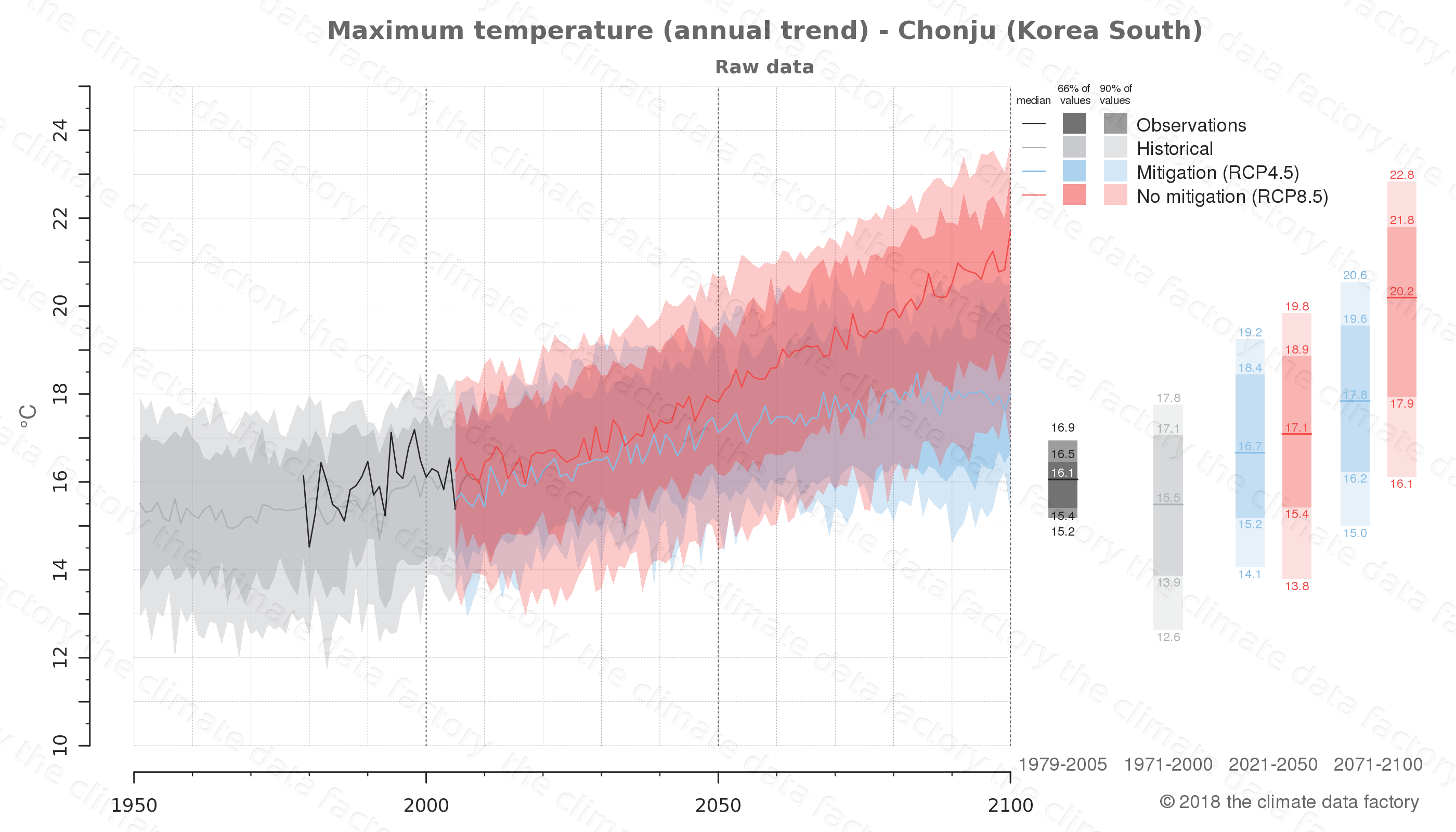 climate change data policy adaptation climate graph city data maximum-temperature chonju south korea