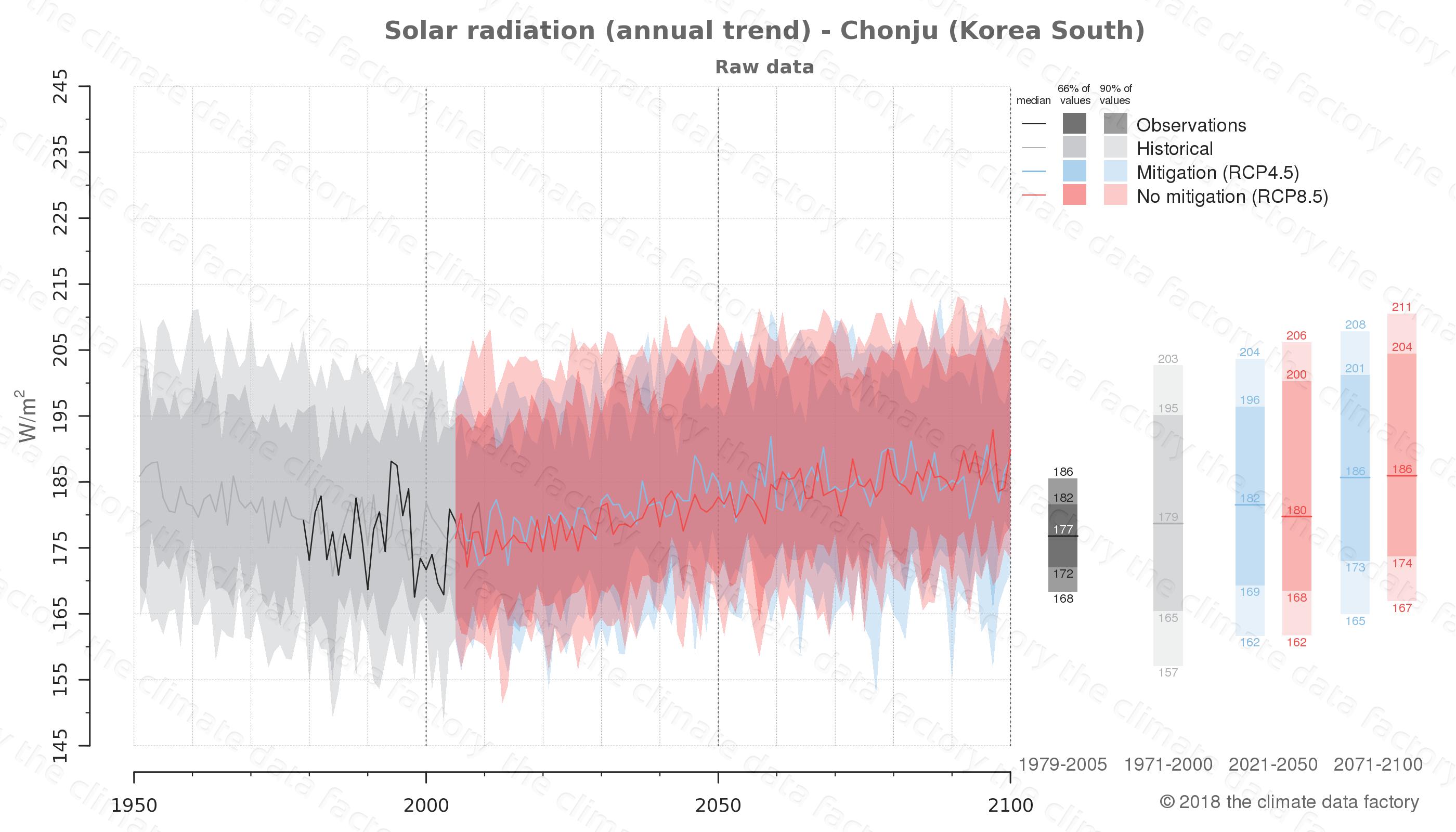 climate change data policy adaptation climate graph city data solar-radiation chonju south korea