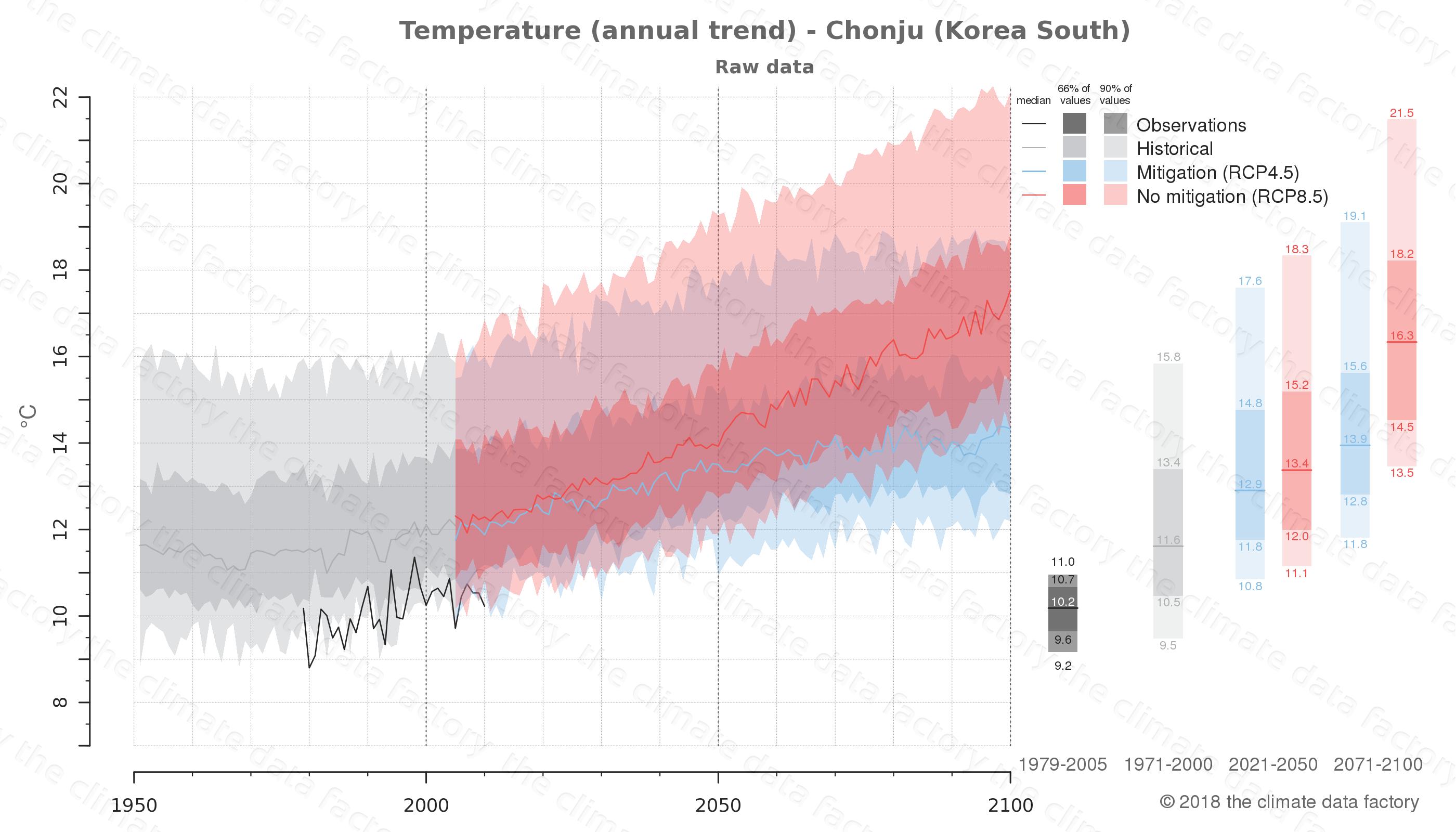 climate change data policy adaptation climate graph city data temperature chonju south korea