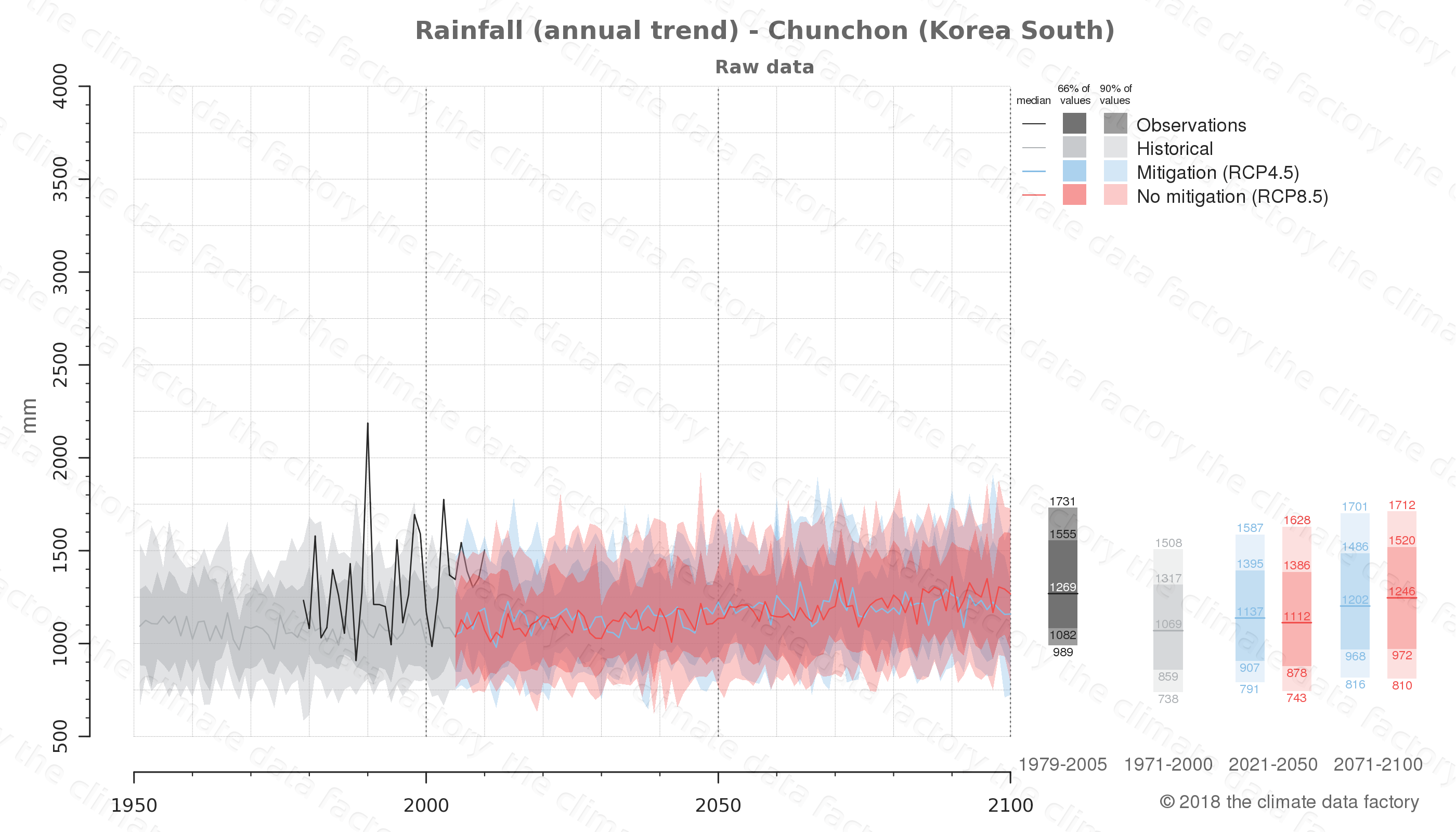 climate change data policy adaptation climate graph city data rainfall chunchon south korea
