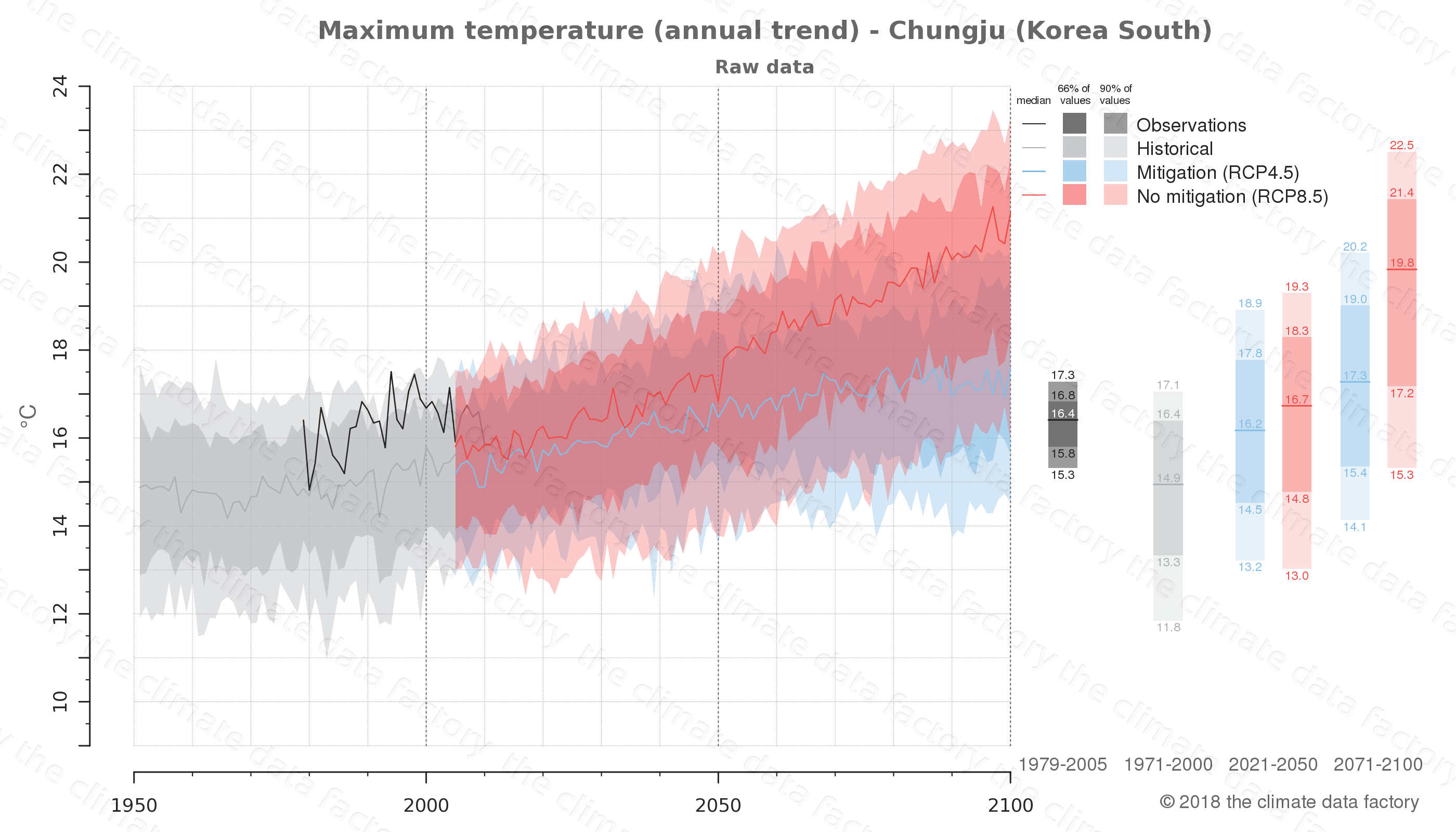 climate change data policy adaptation climate graph city data maximum-temperature chungju south korea