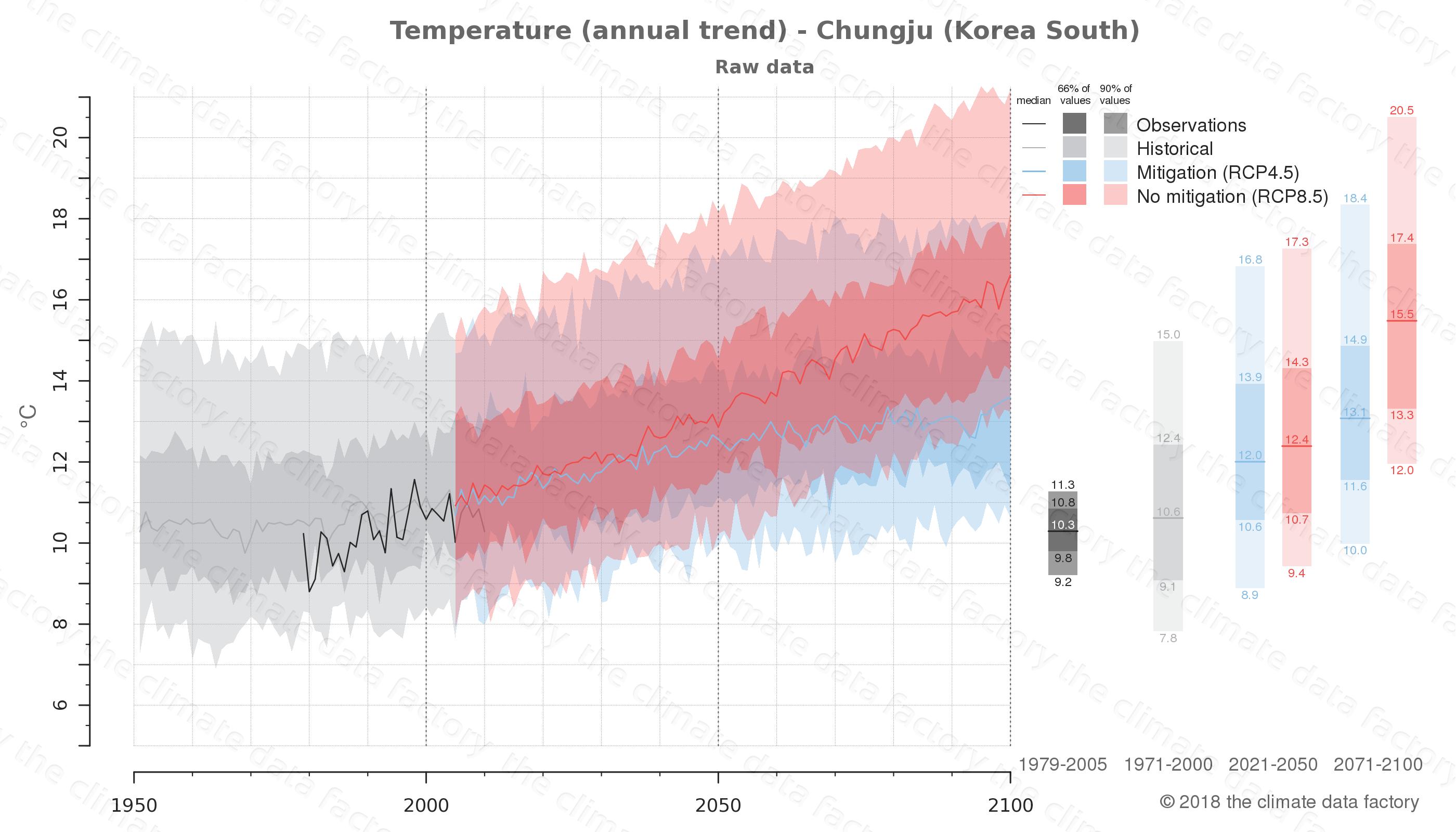 climate change data policy adaptation climate graph city data temperature chungju south korea