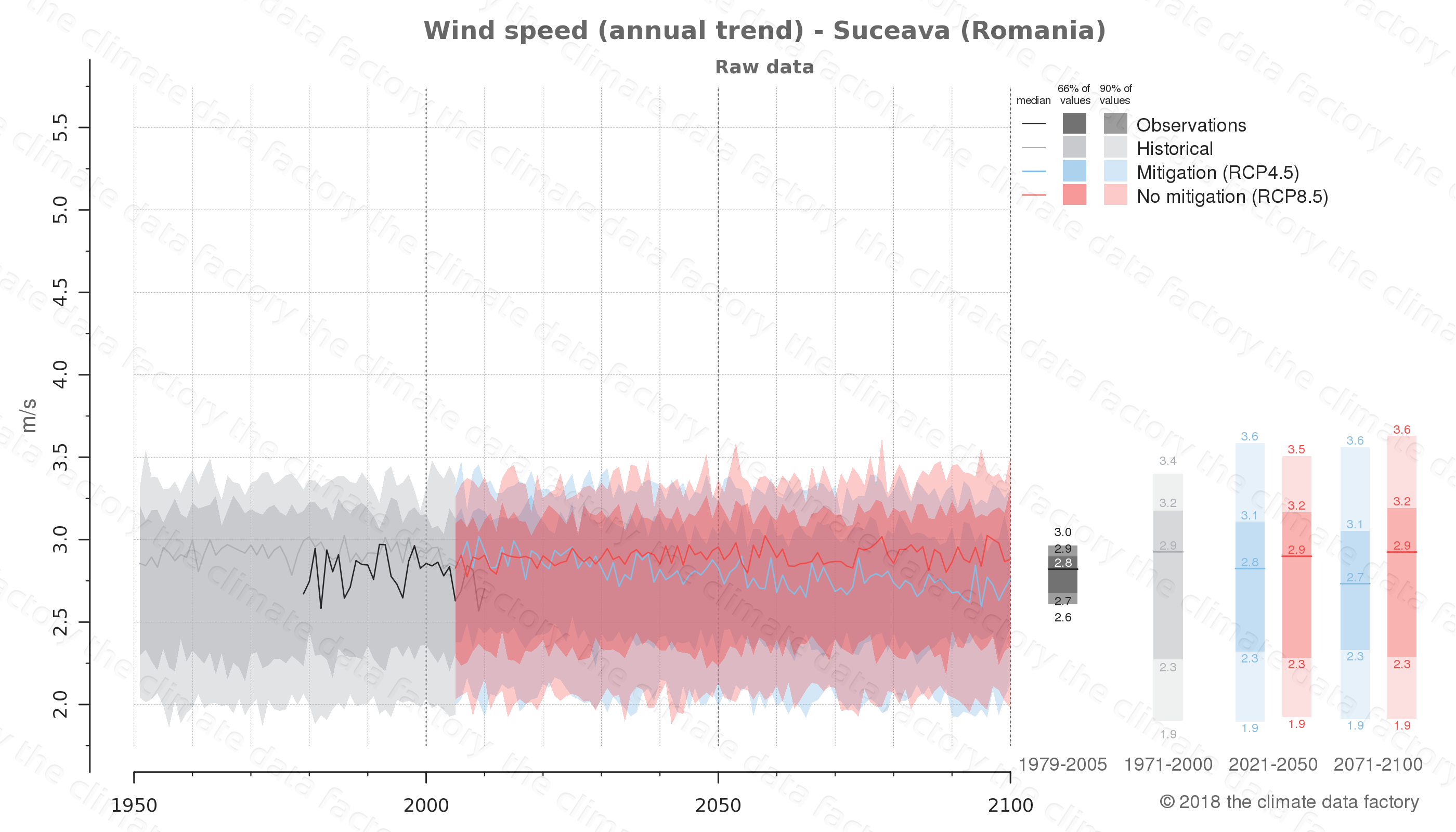 climate change data policy adaptation climate graph city data wind-speed suceava romania