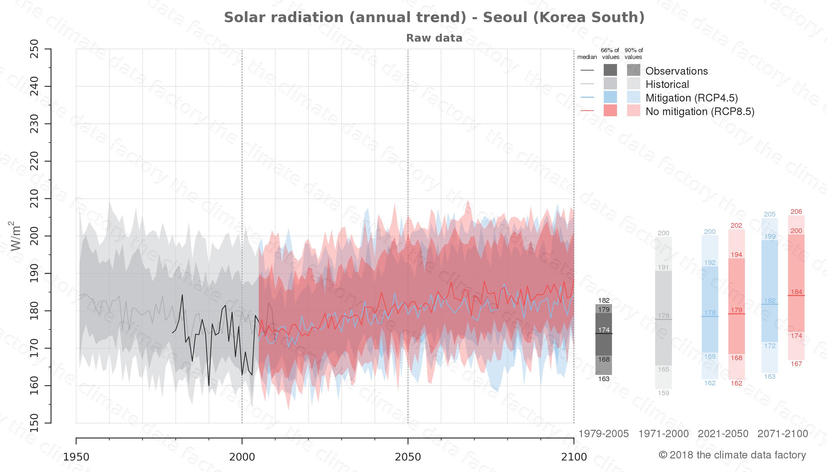 climate change data policy adaptation climate graph city data solar-radiation seoul south korea