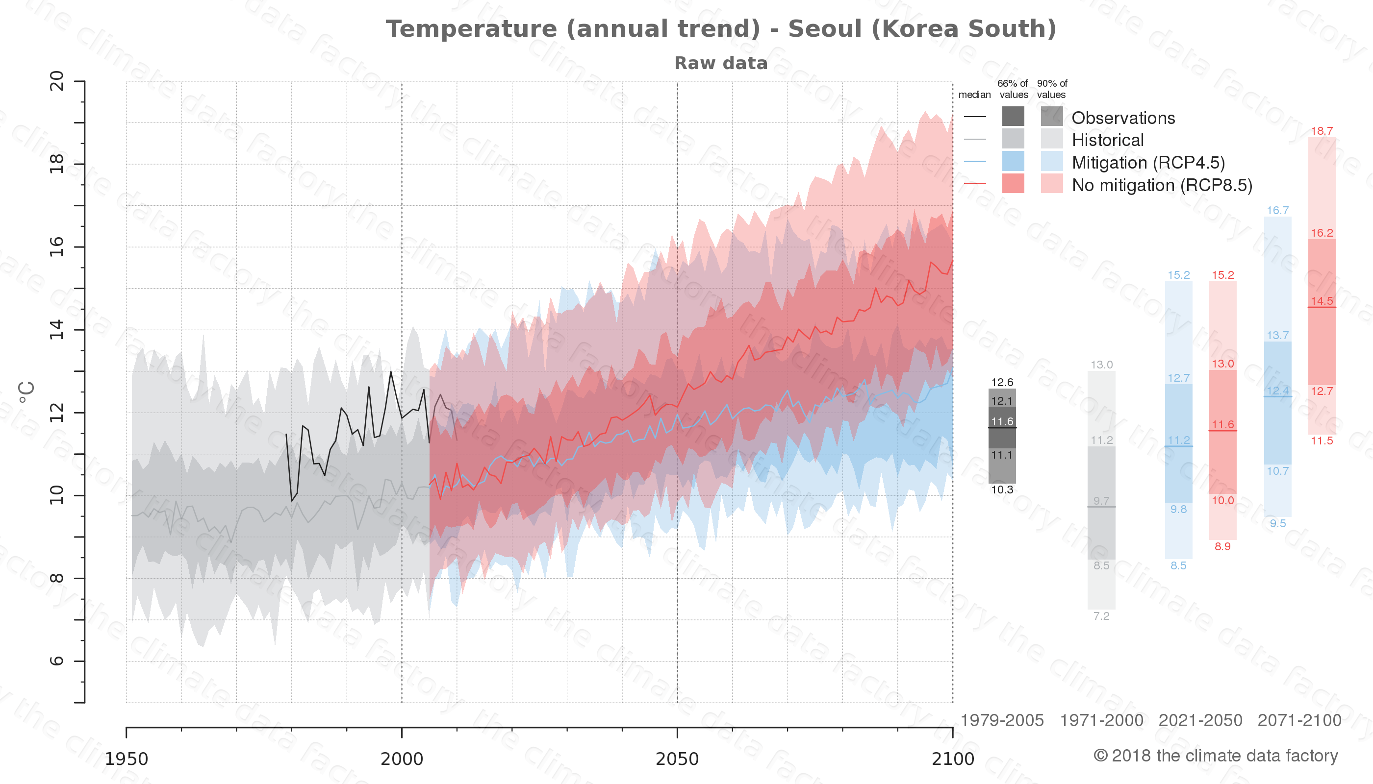 climate change data policy adaptation climate graph city data temperature seoul south korea