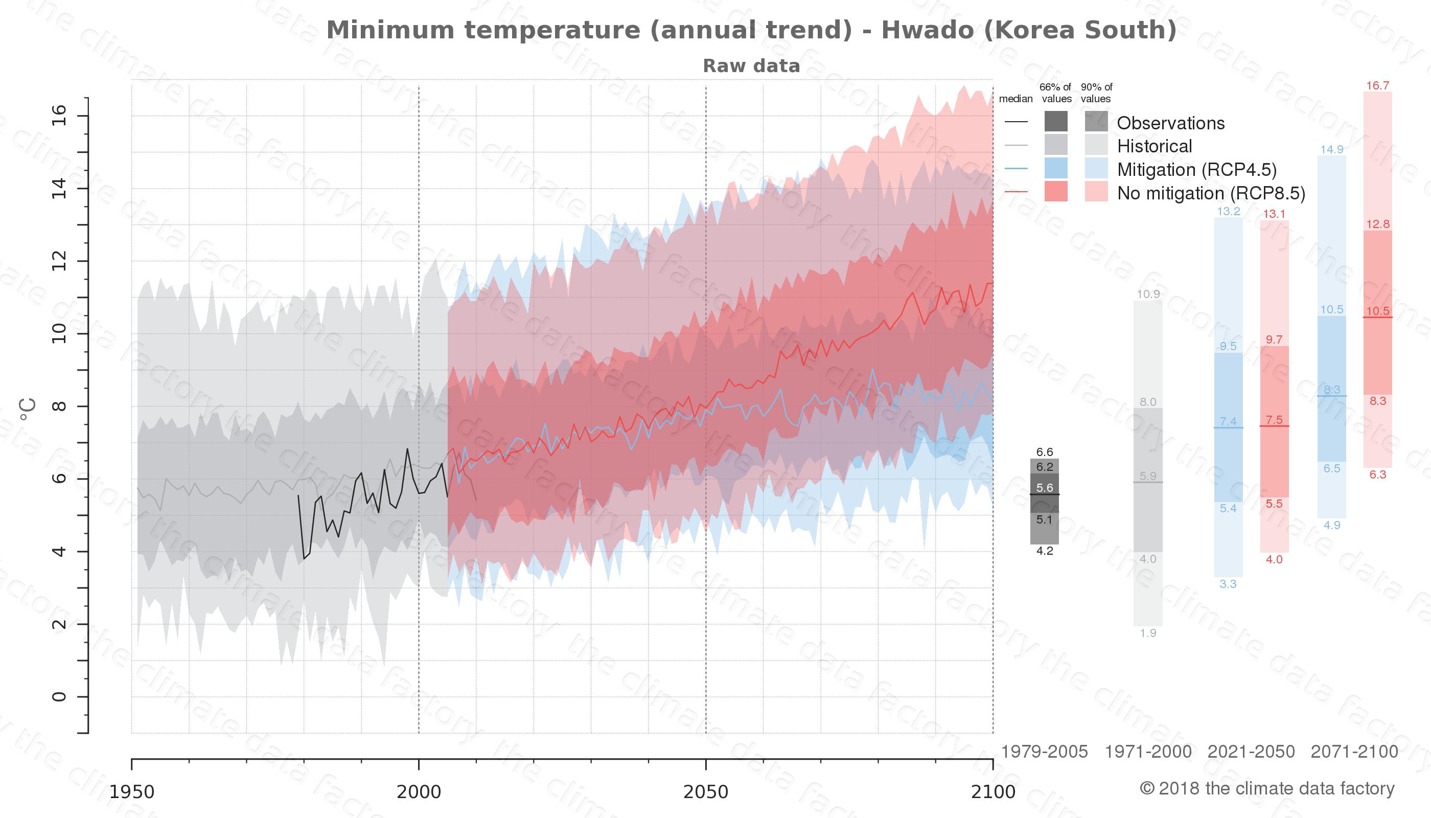 climate change data policy adaptation climate graph city data minimum-temperature hwado south korea