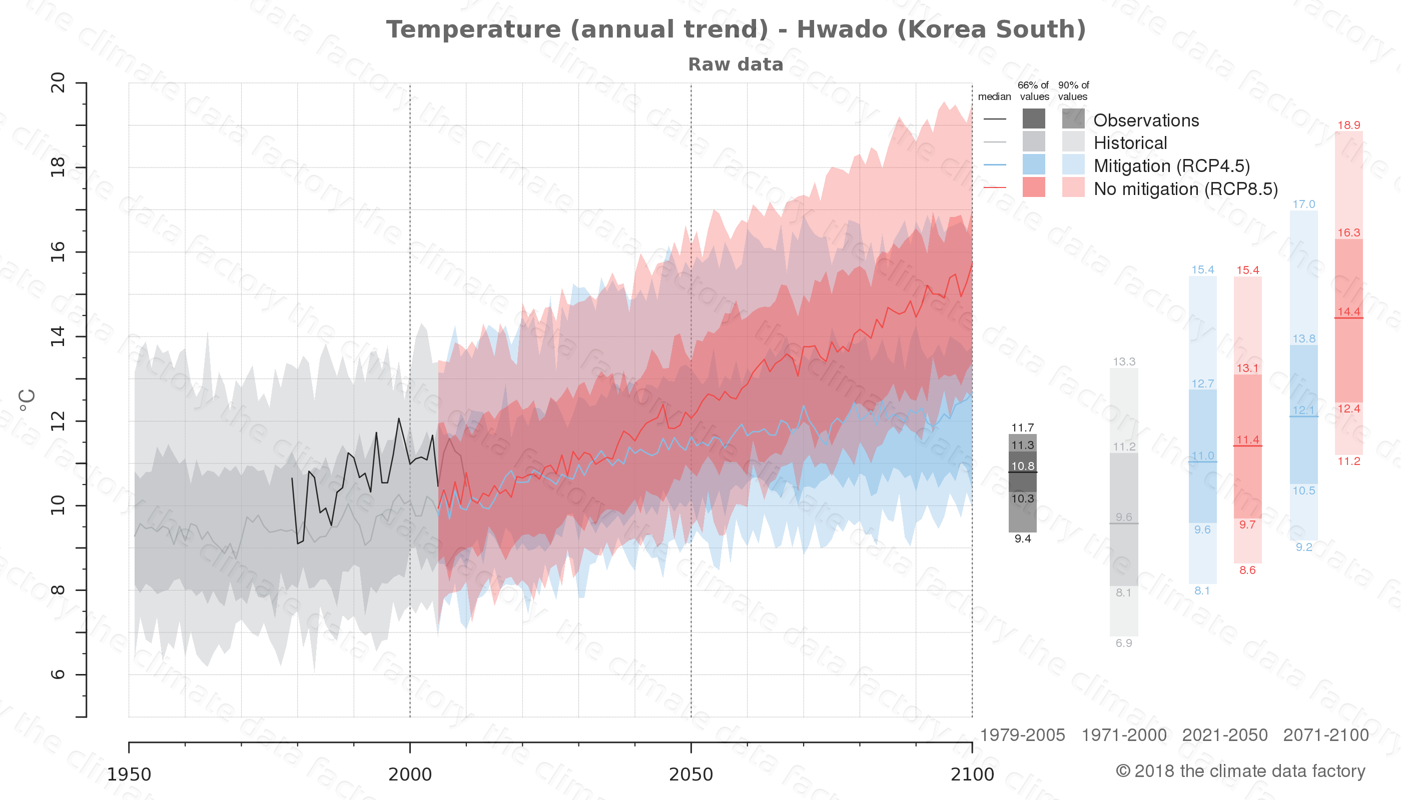 climate change data policy adaptation climate graph city data temperature hwado south korea