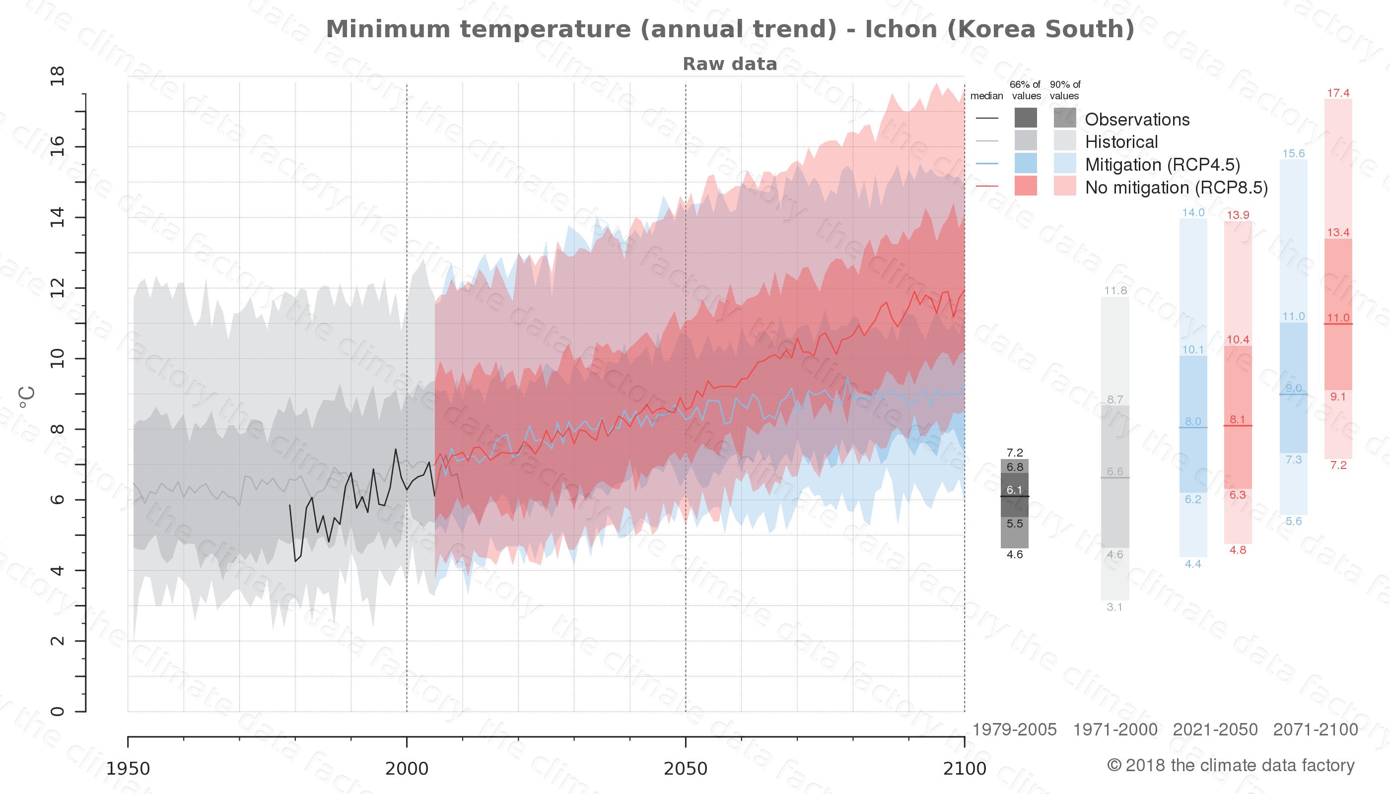 climate change data policy adaptation climate graph city data minimum-temperature ichon south korea