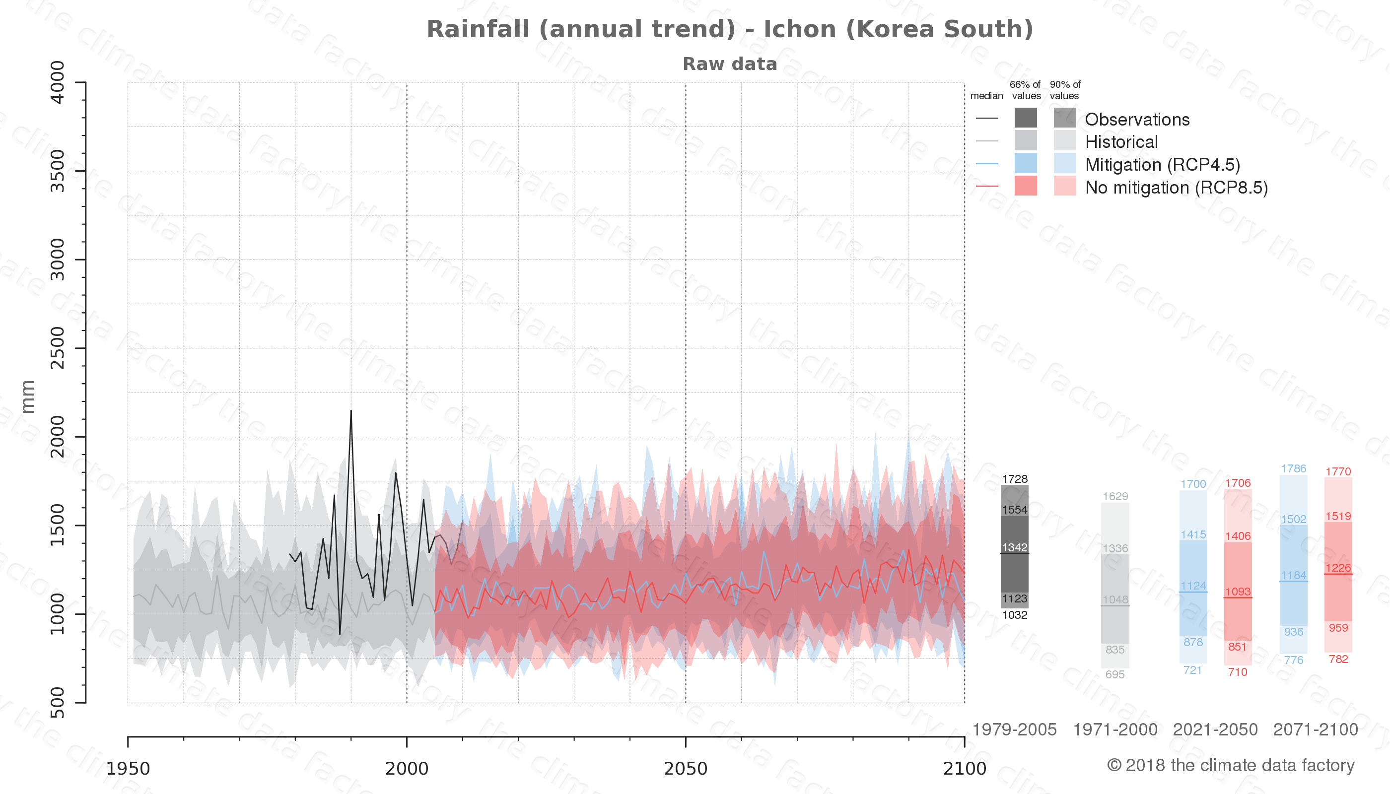 climate change data policy adaptation climate graph city data rainfall ichon south korea