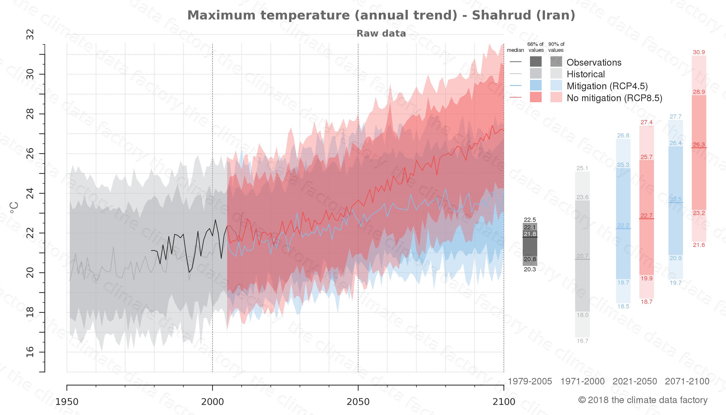 climate change data policy adaptation climate graph city data maximum-temperature shahrud iran
