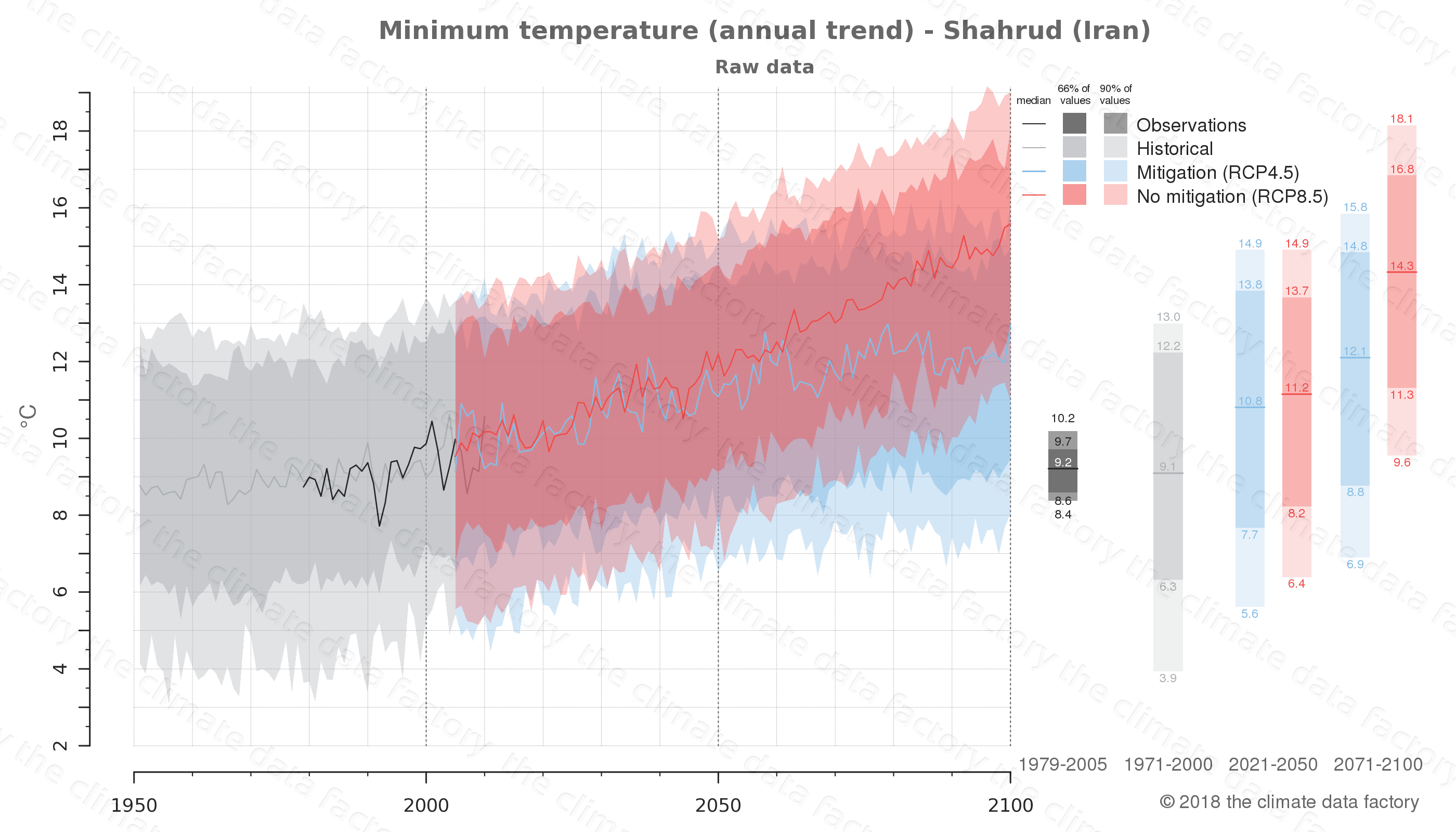 climate change data policy adaptation climate graph city data minimum-temperature shahrud iran