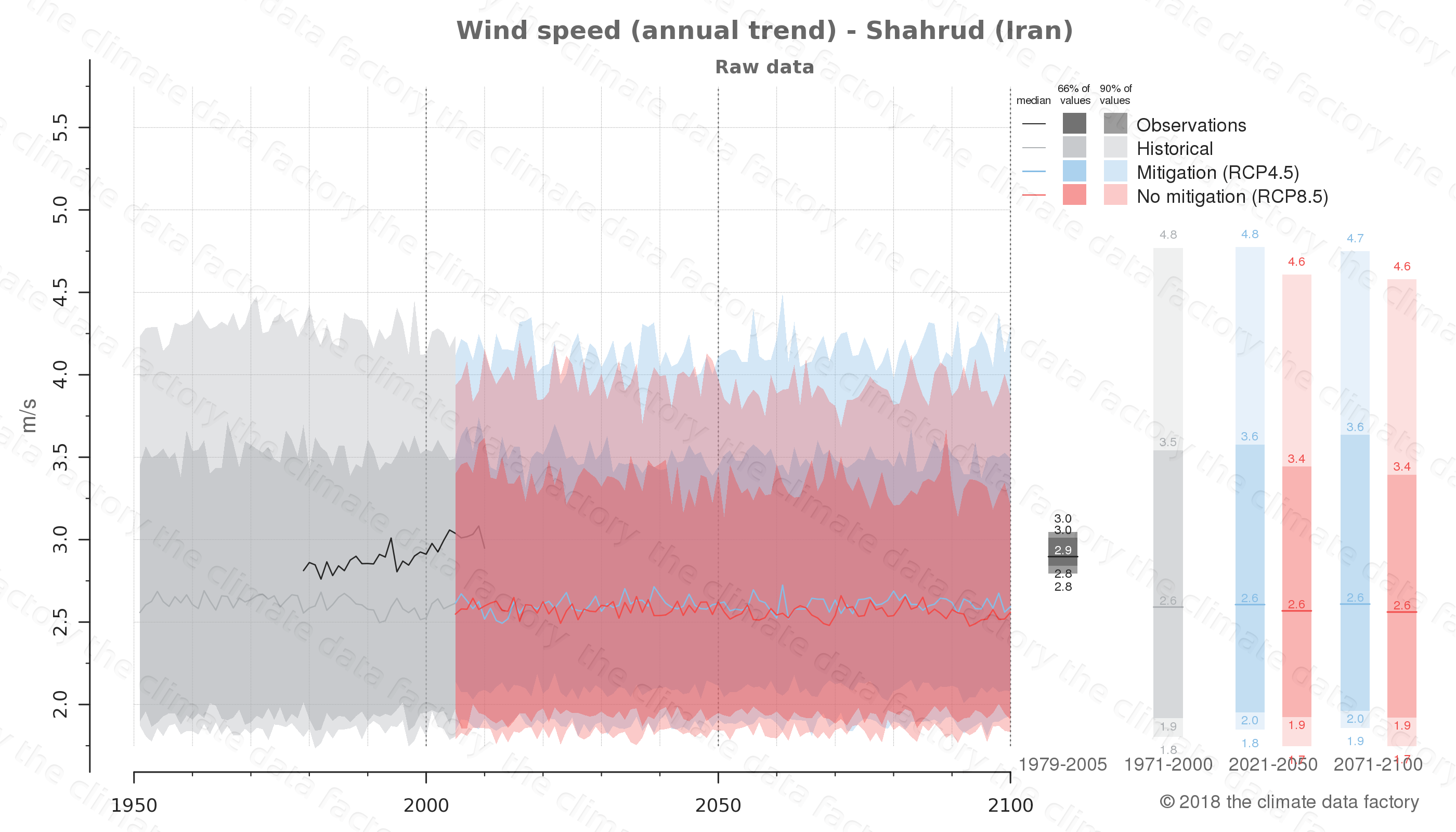climate change data policy adaptation climate graph city data wind-speed shahrud iran