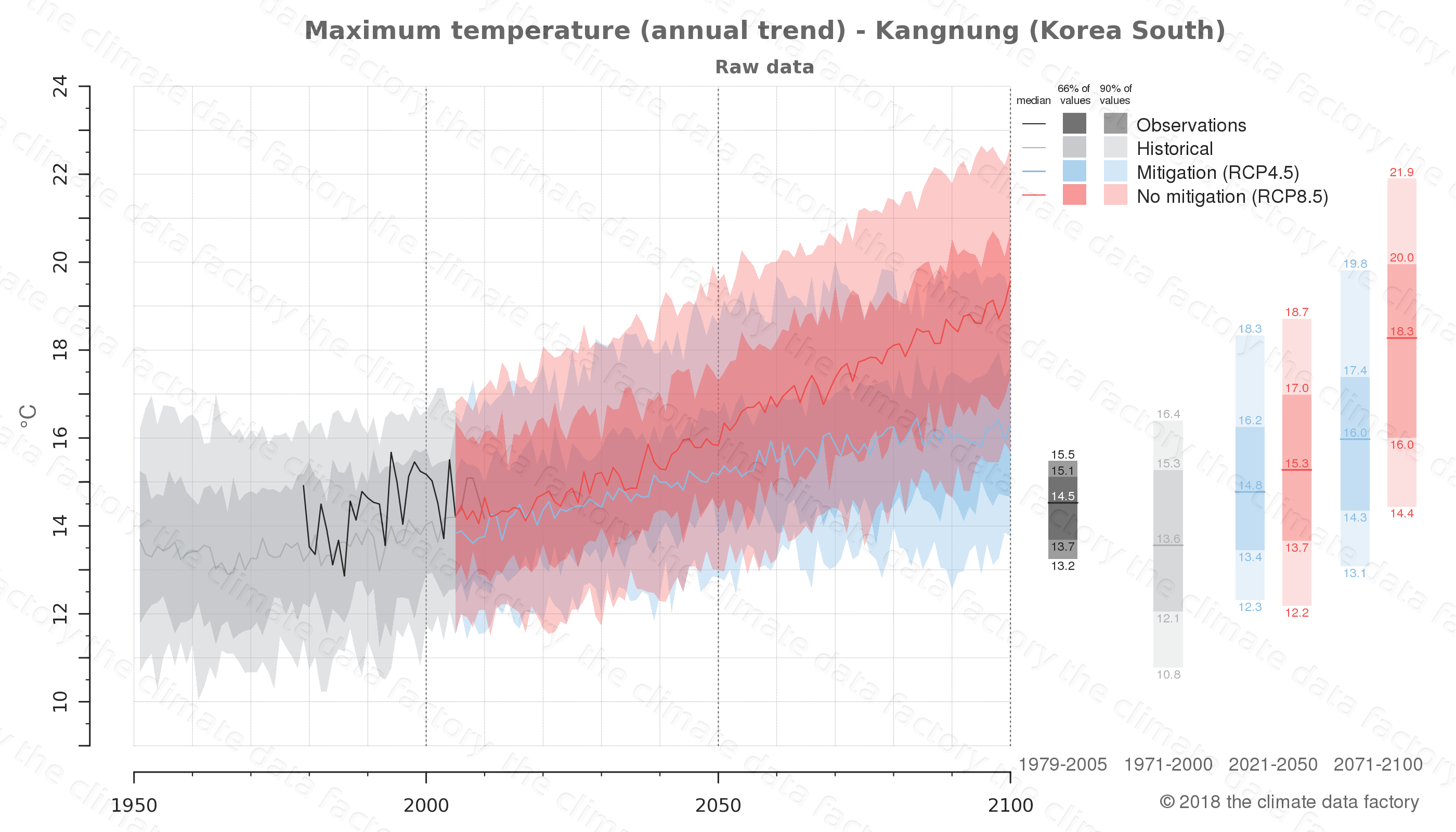 climate change data policy adaptation climate graph city data maximum-temperature kangnung south korea