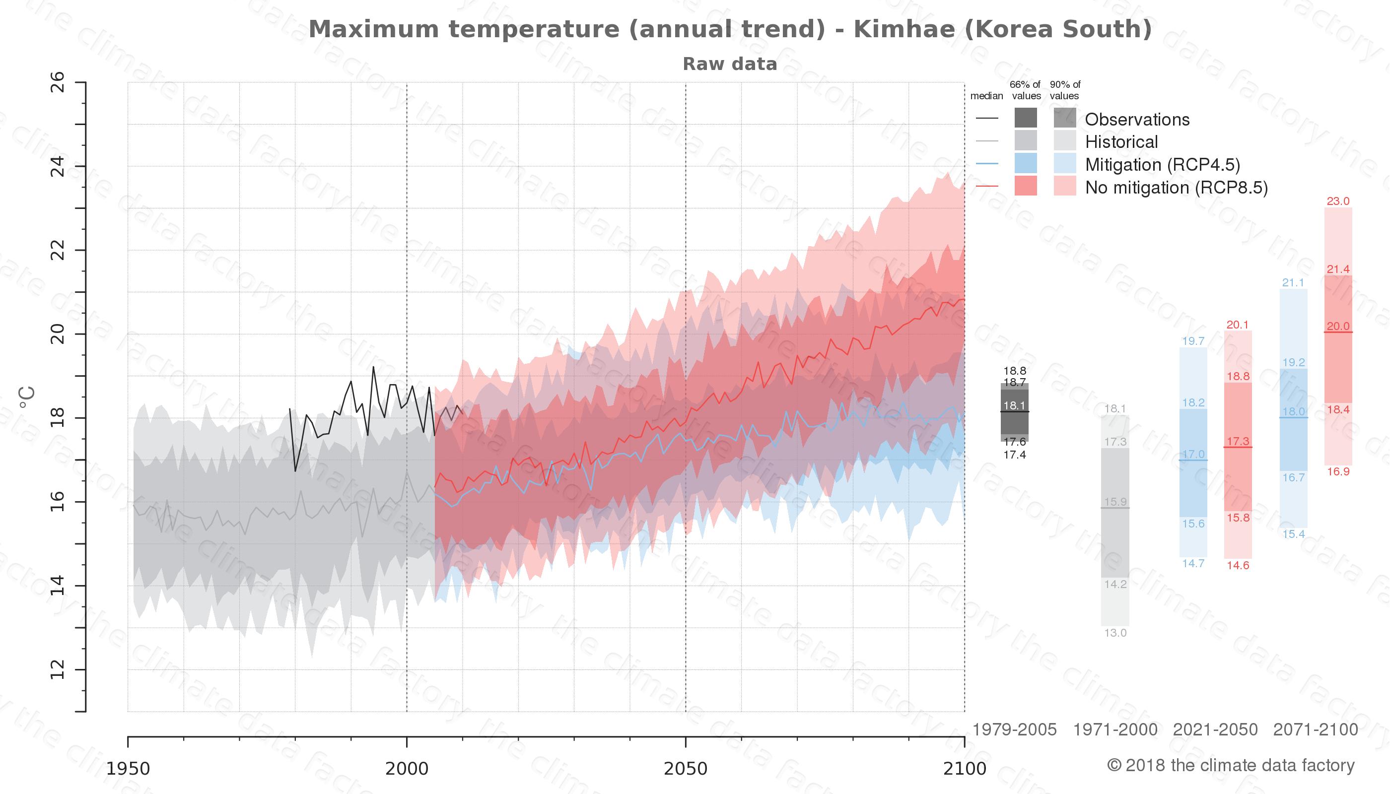 climate change data policy adaptation climate graph city data maximum-temperature kimhae south korea