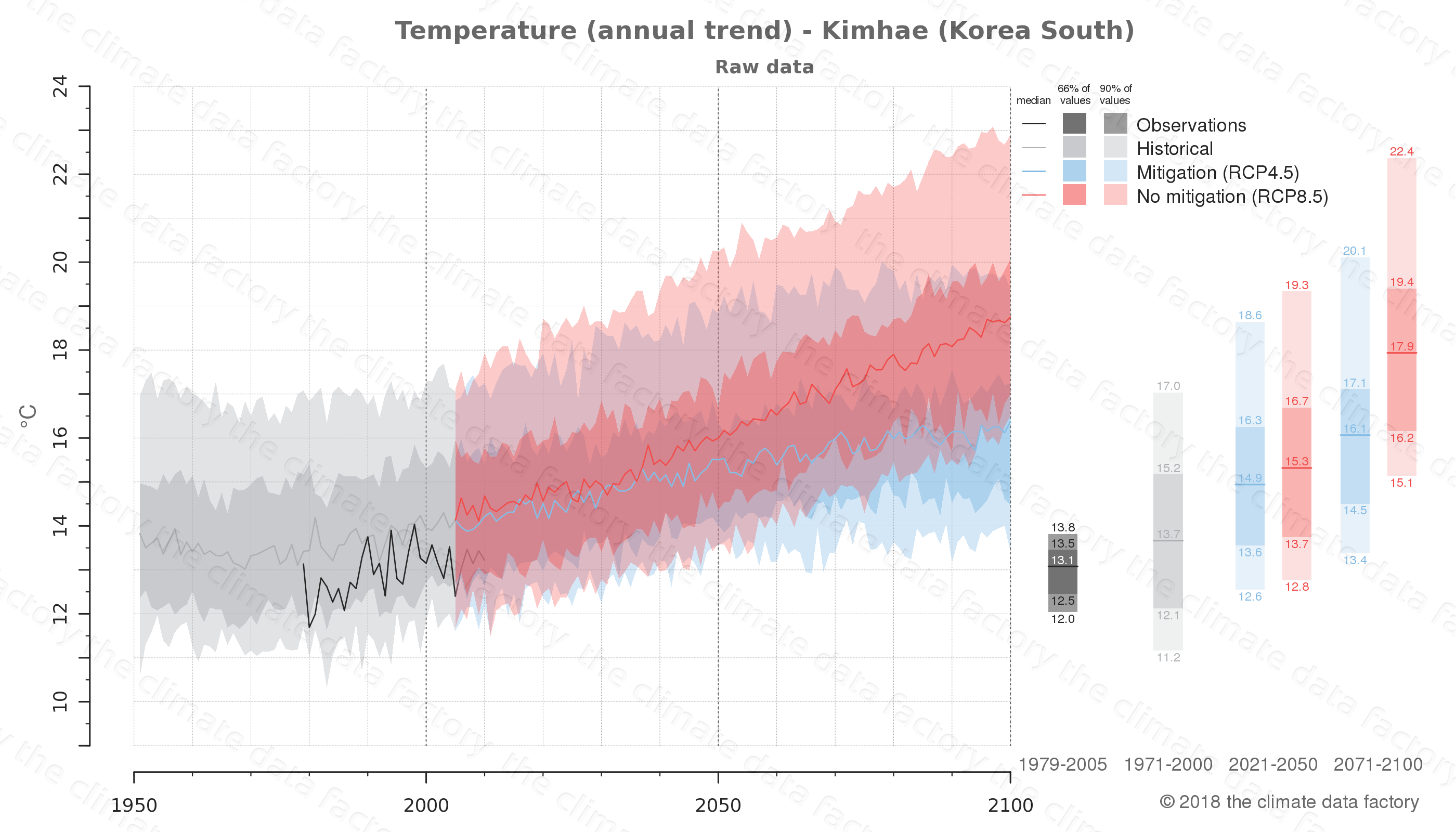 climate change data policy adaptation climate graph city data temperature kimhae south korea