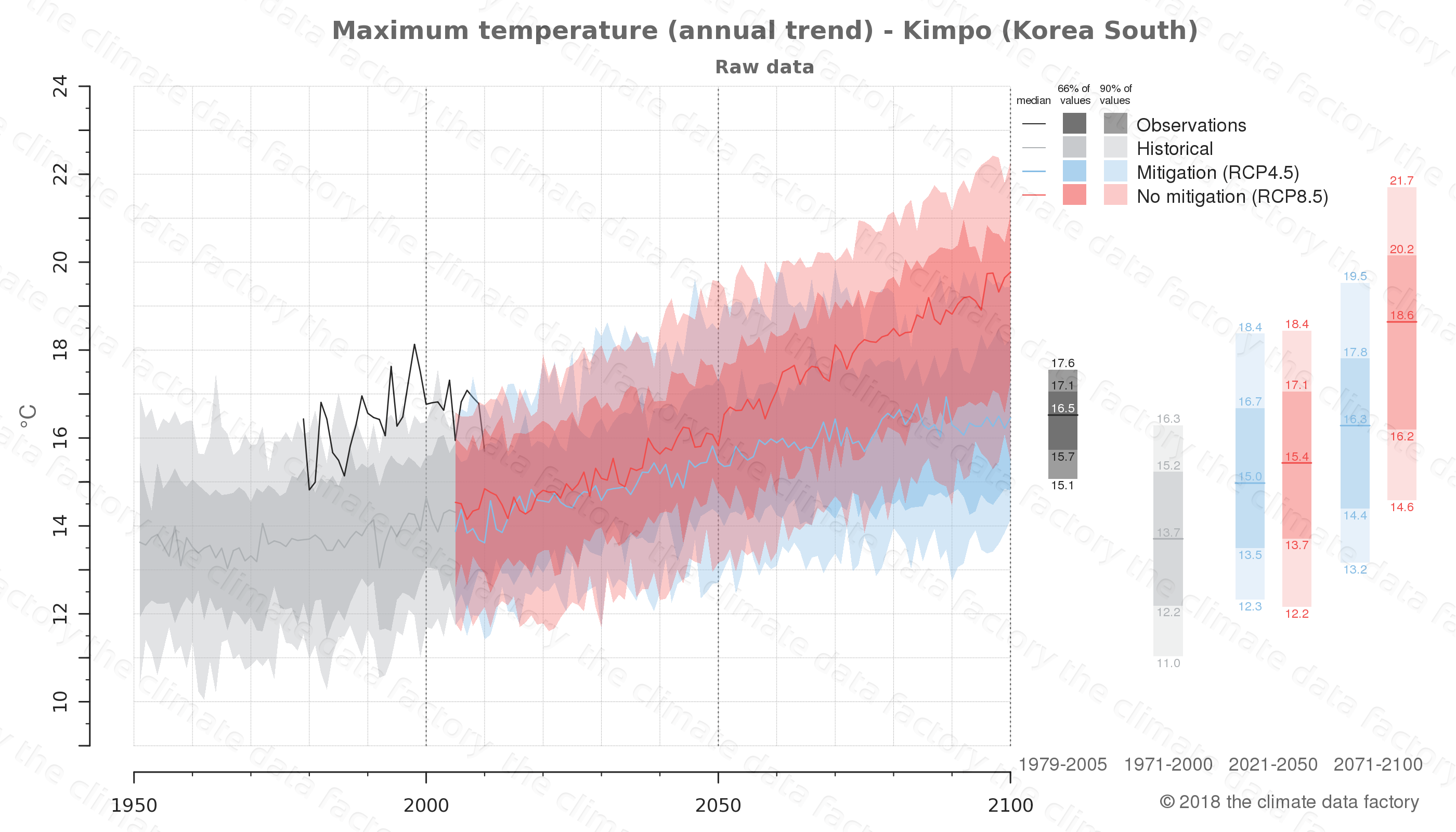 climate change data policy adaptation climate graph city data maximum-temperature kimpo south korea