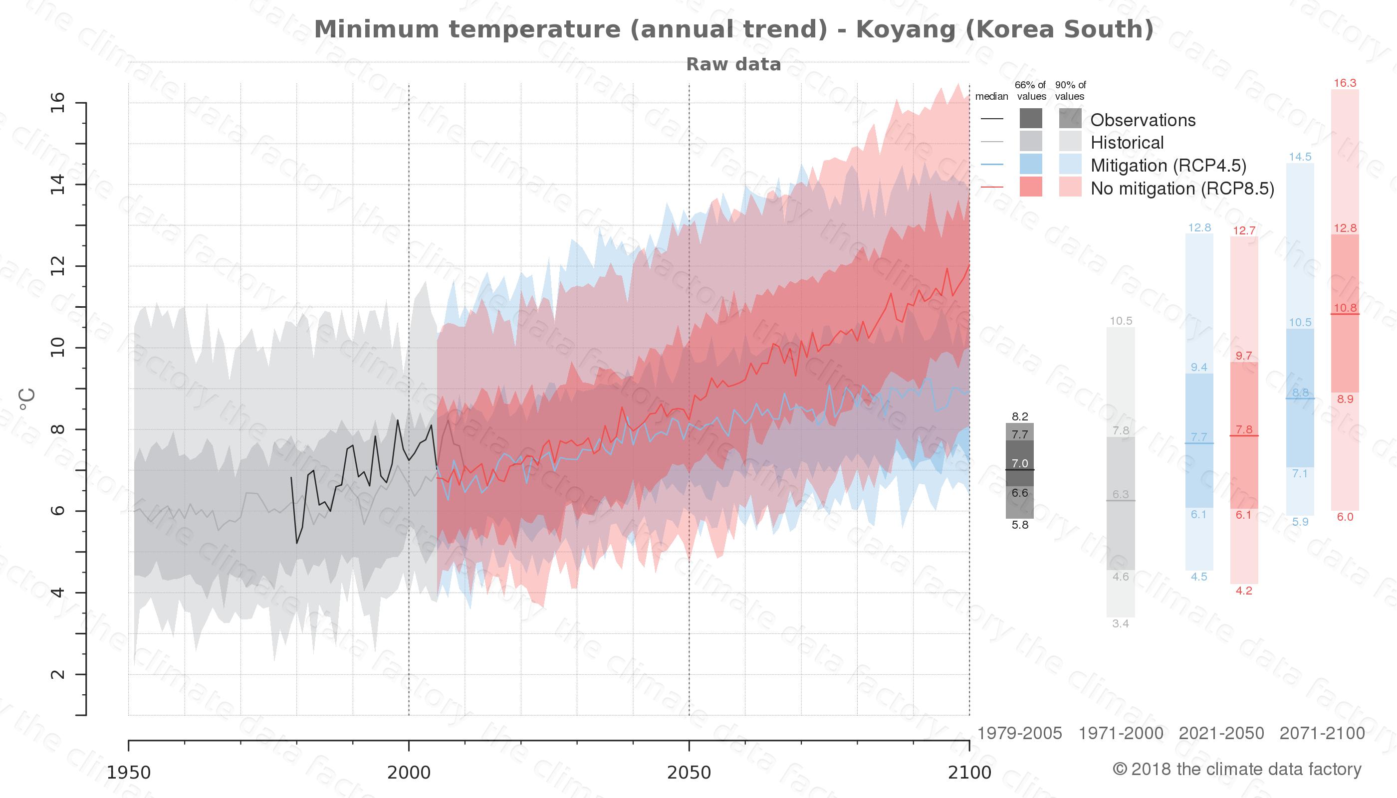 climate change data policy adaptation climate graph city data minimum-temperature koyang south korea