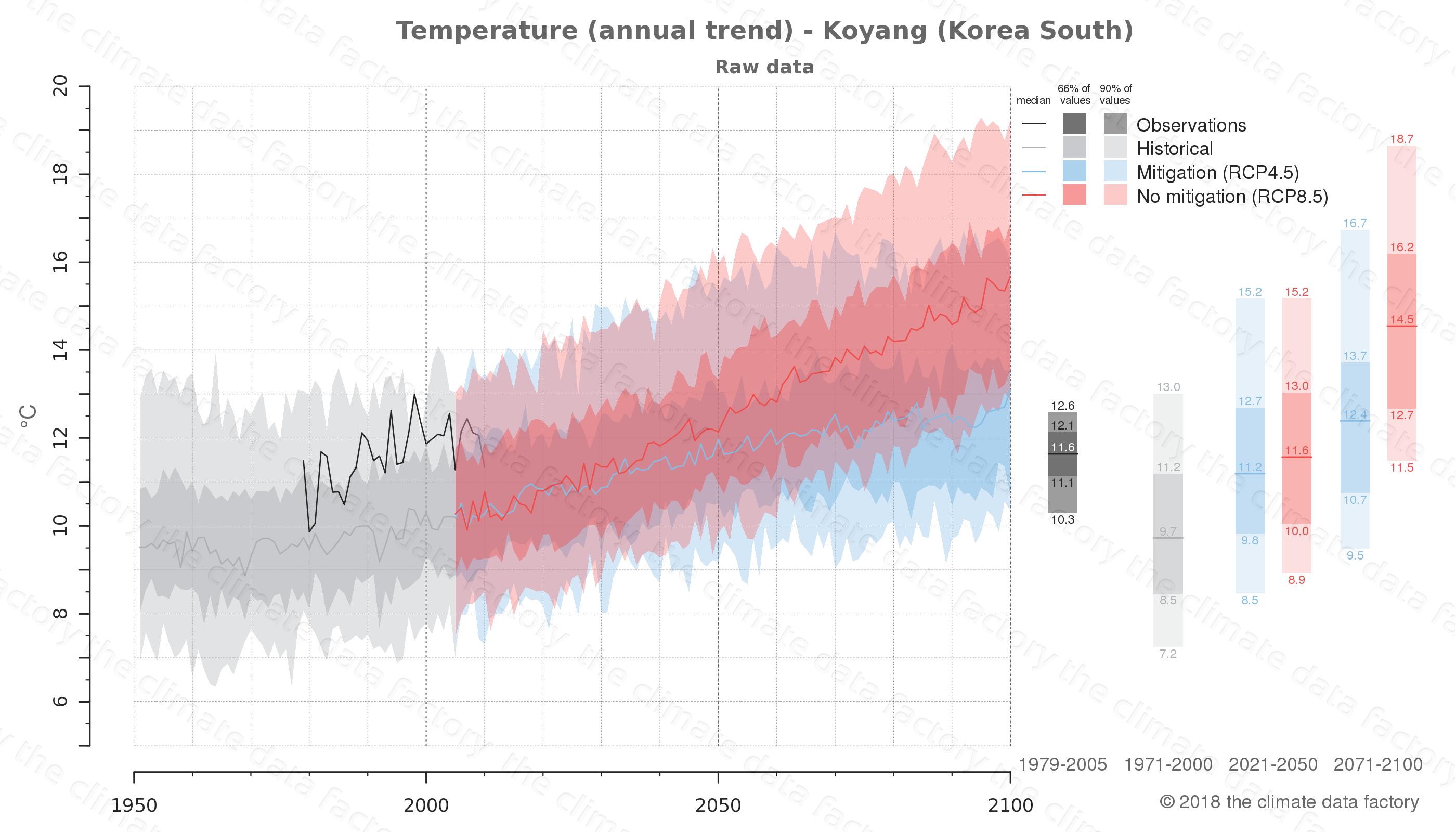 climate change data policy adaptation climate graph city data temperature koyang south korea