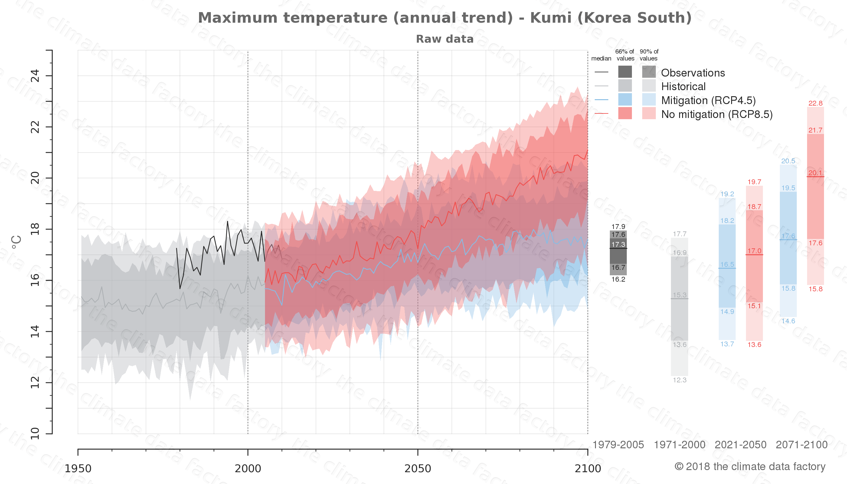 climate change data policy adaptation climate graph city data maximum-temperature kumi south korea