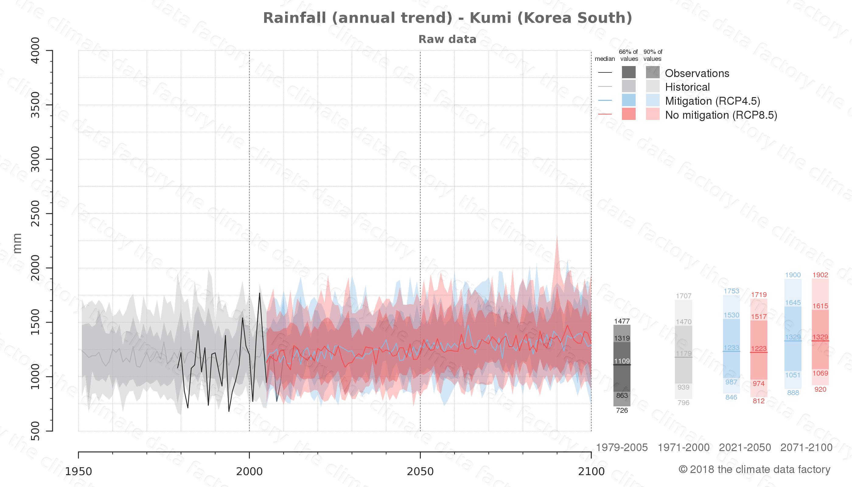 climate change data policy adaptation climate graph city data rainfall kumi south korea