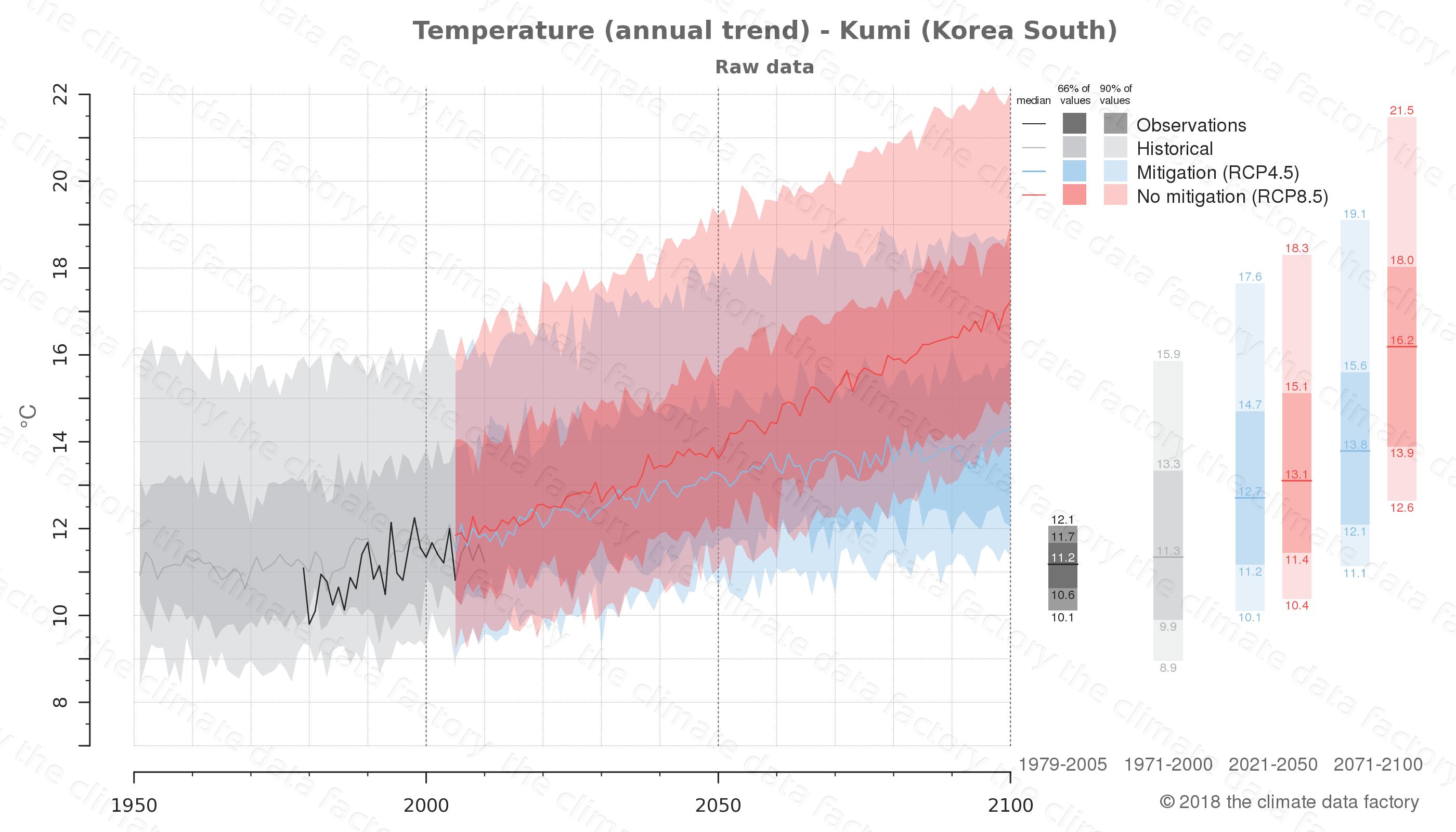 climate change data policy adaptation climate graph city data temperature kumi south korea