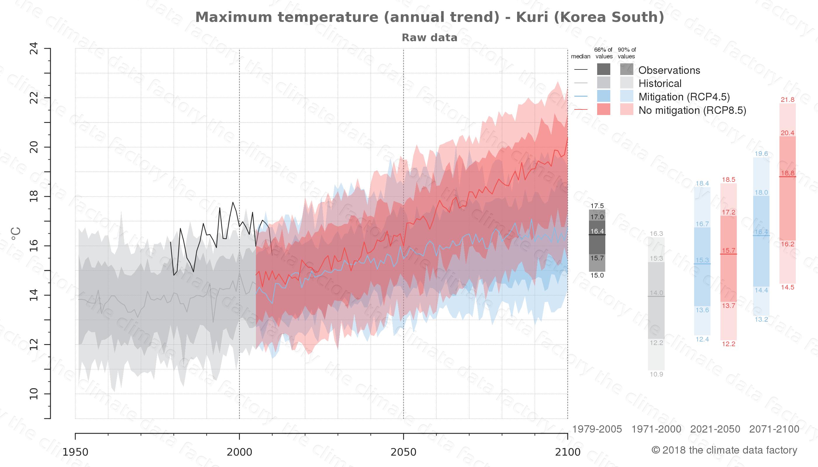 climate change data policy adaptation climate graph city data maximum-temperature kuri south korea