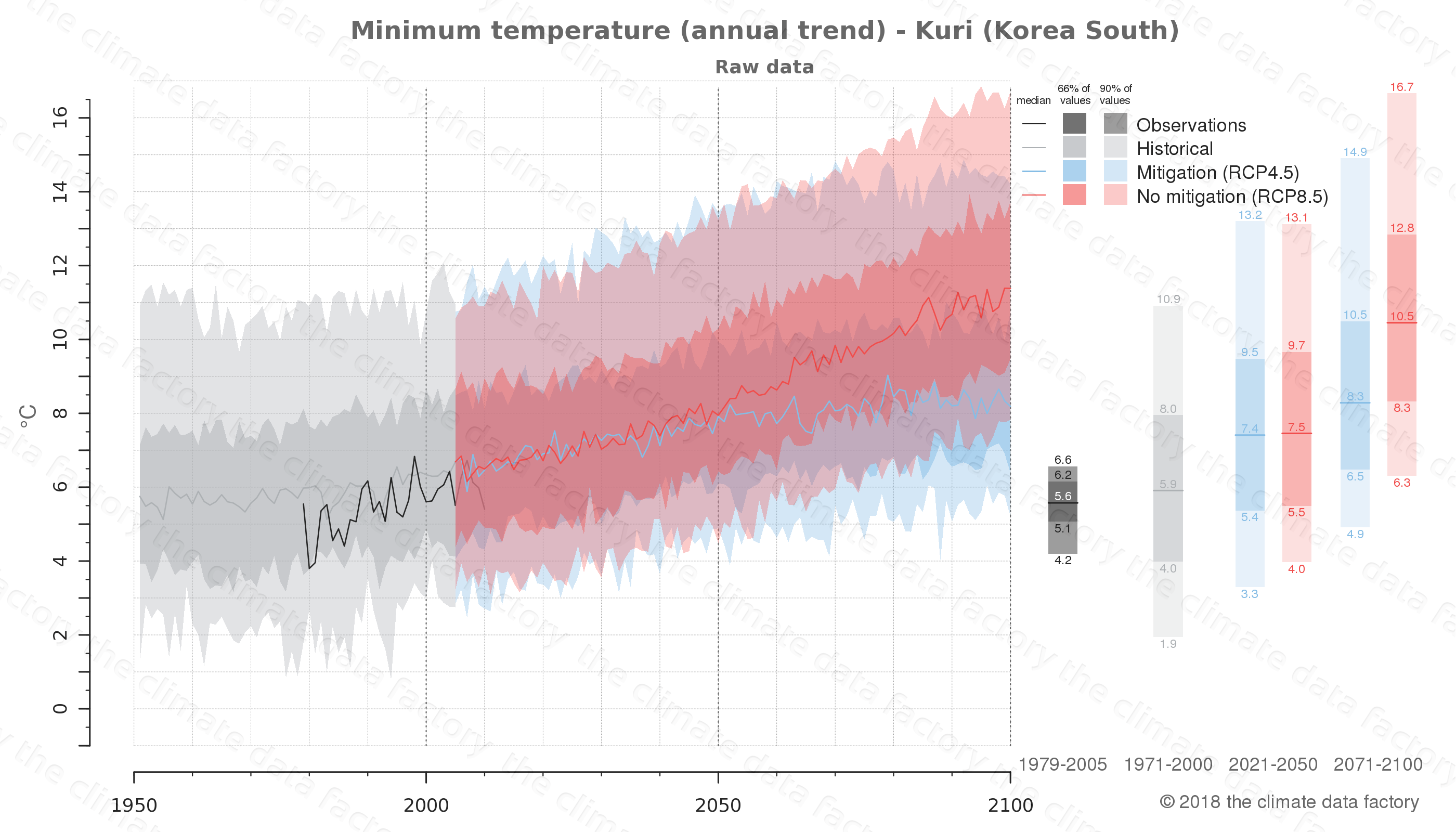climate change data policy adaptation climate graph city data minimum-temperature kuri south korea